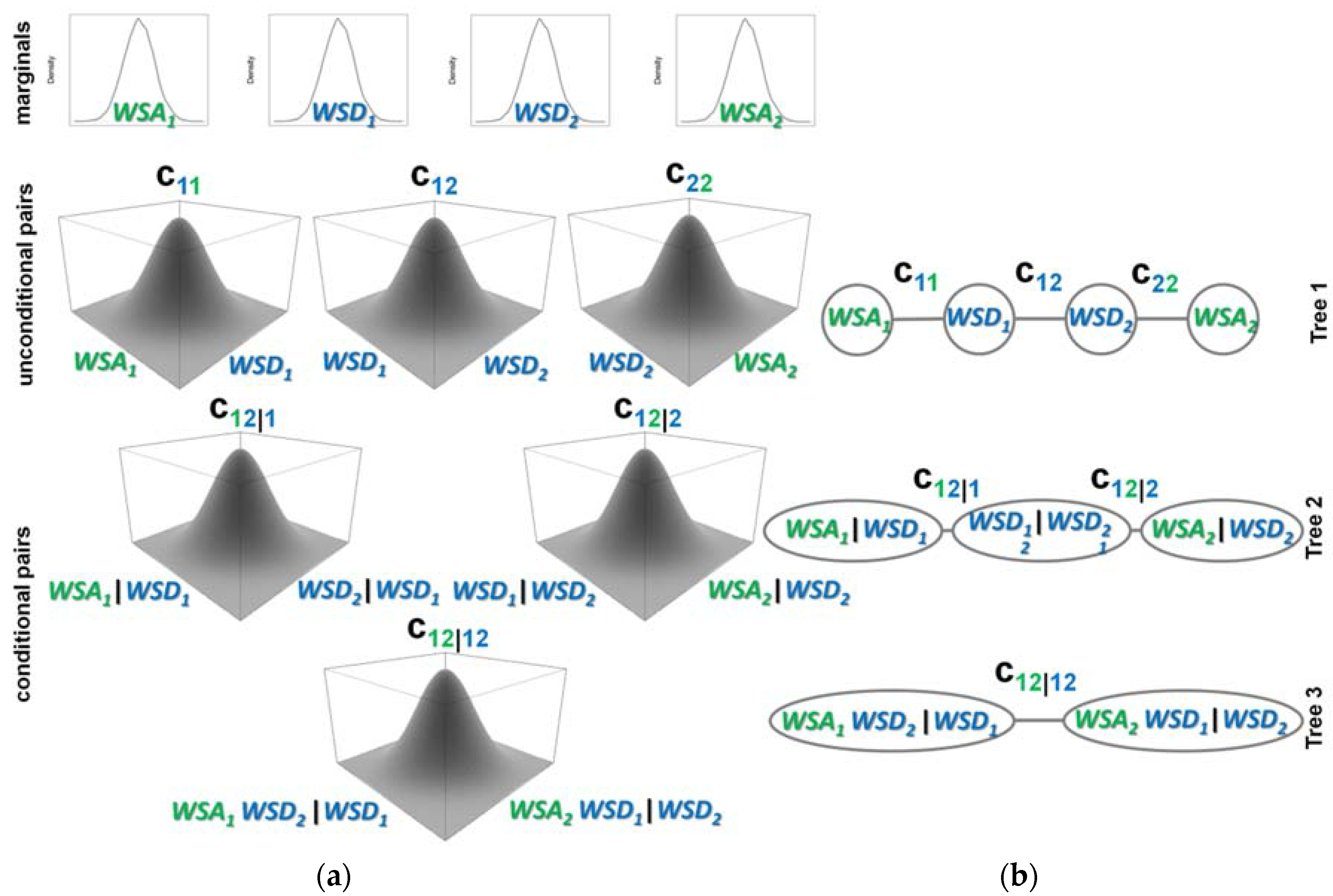 Water   Free Full-Text   Spatio-Temporal Synthesis of Continuous ...