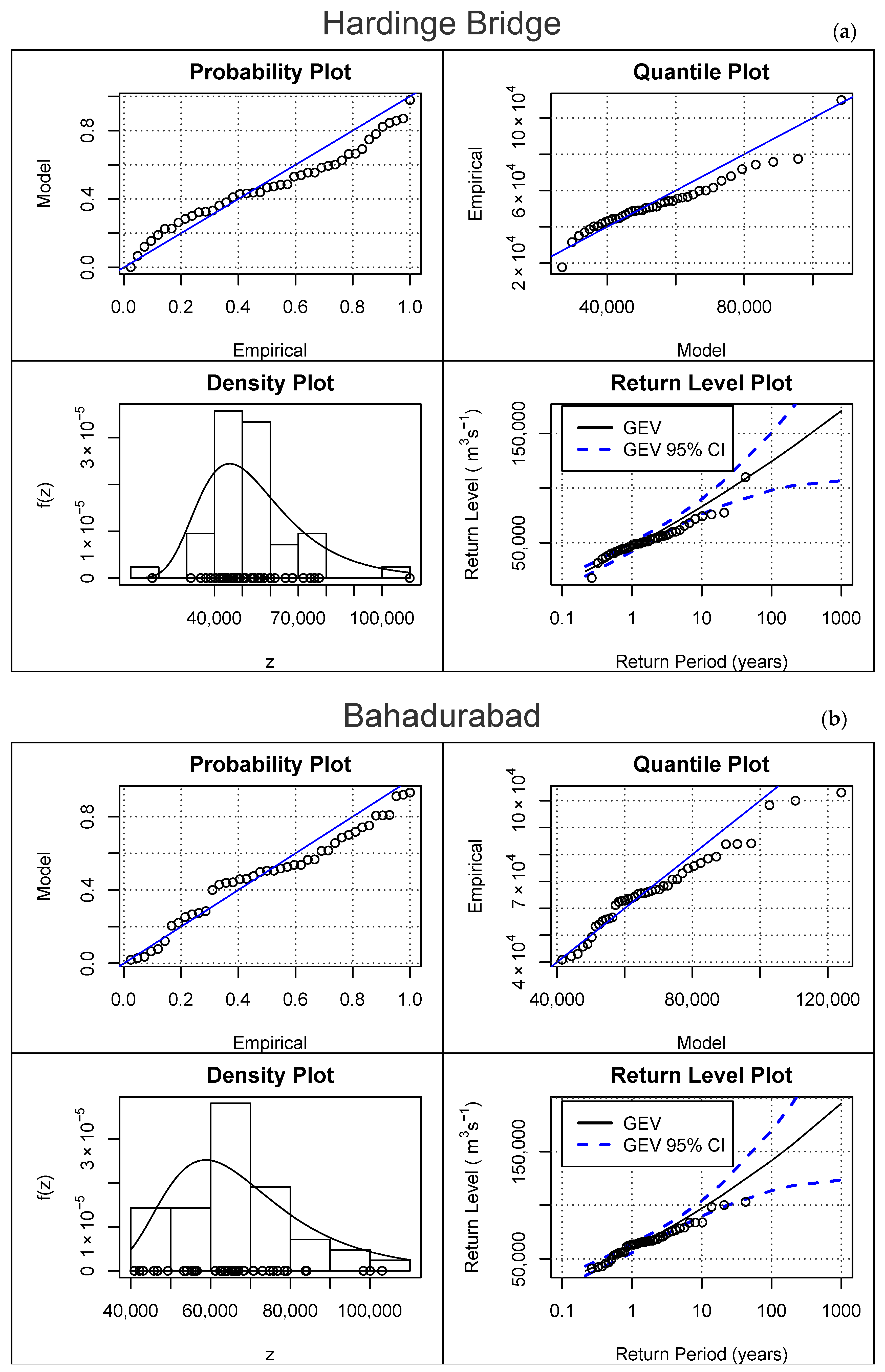 Water | Free Full-Text | Bayesian Modeling of Flood Frequency