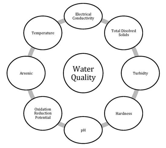 Water | August 2018 - Browse Articles