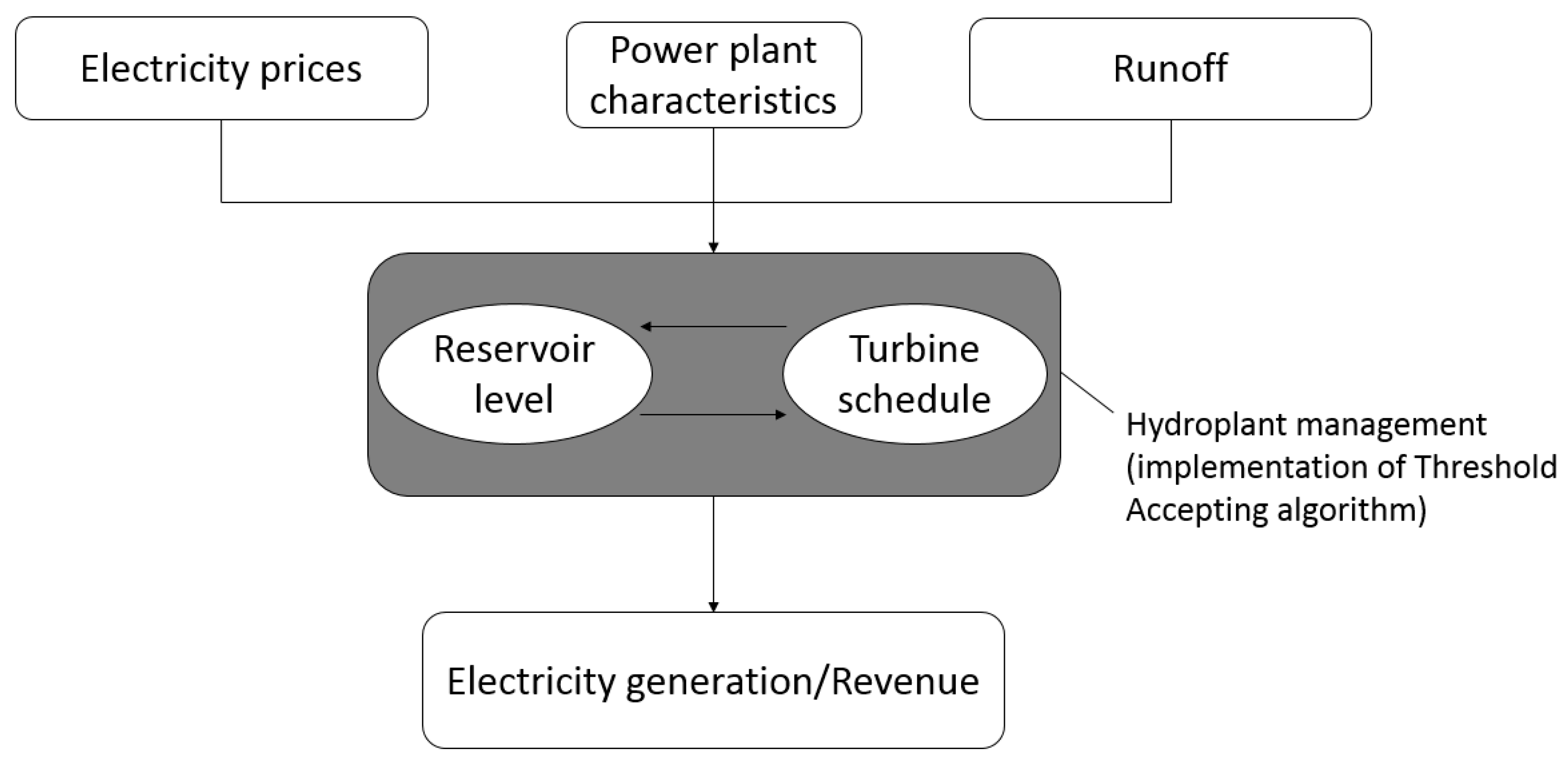 Hydropower Articles