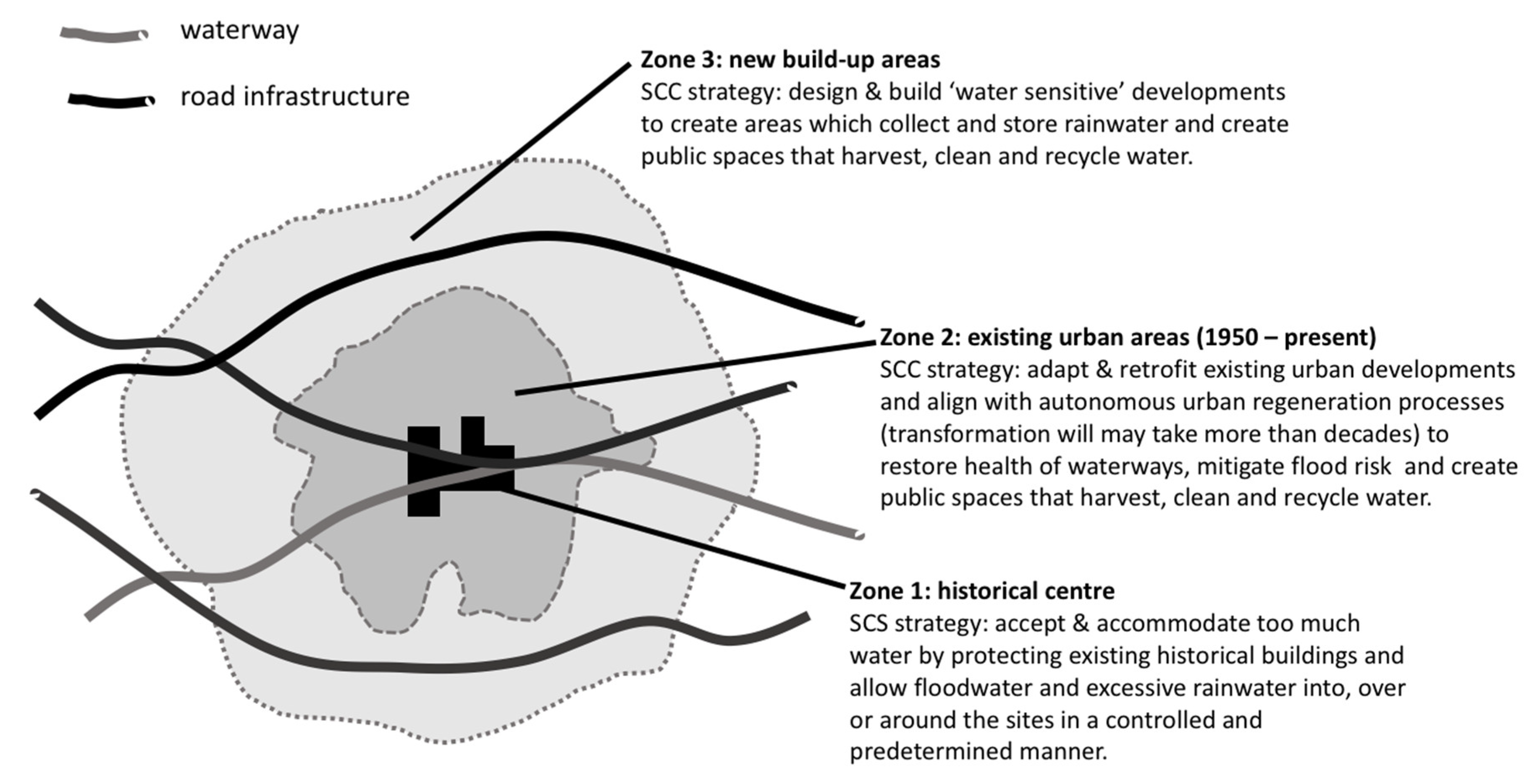 Water | Free Full-Text | Transitioning to Sponge Cities