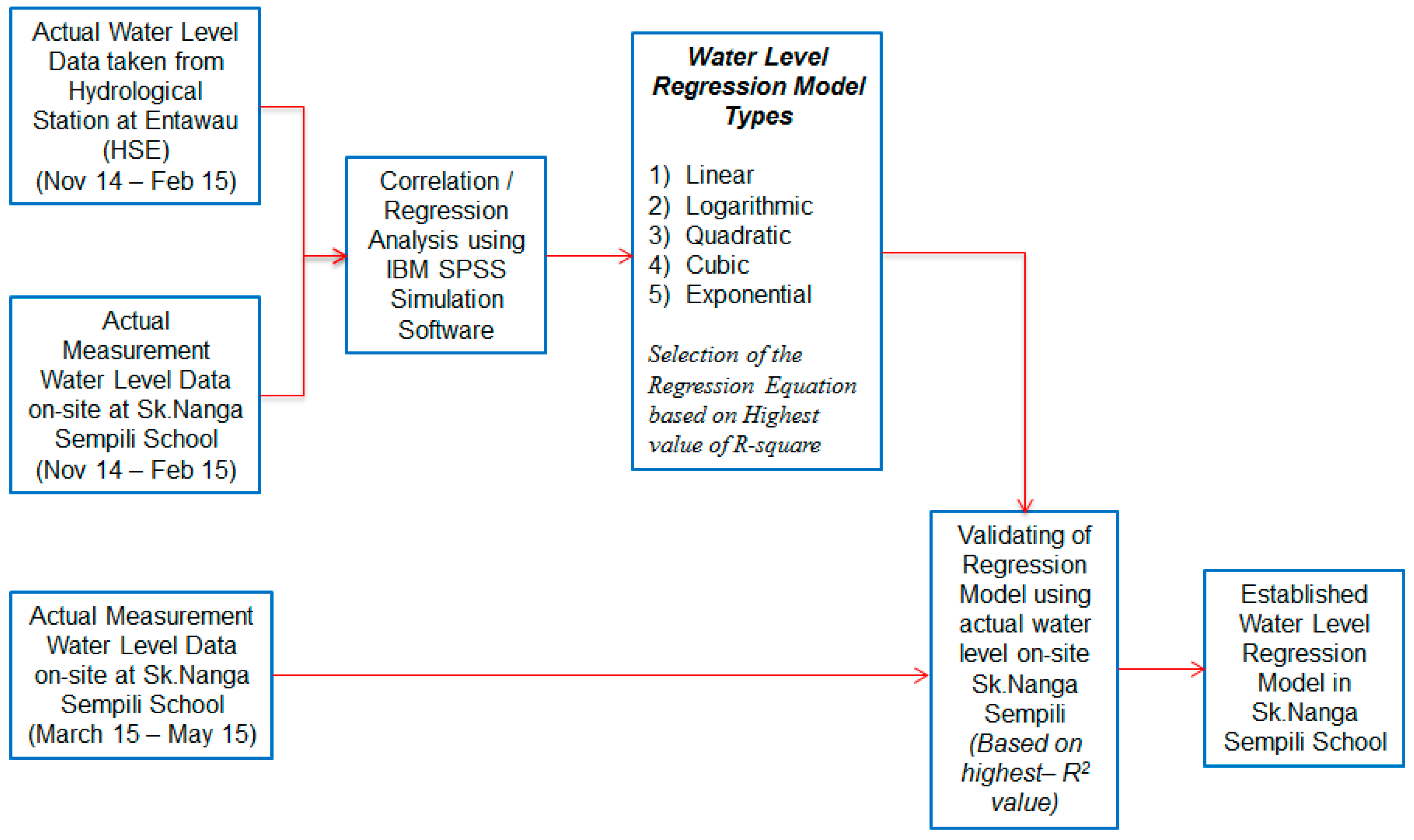 Water | Free Full-Text | An Illustrated Guide to Estimation