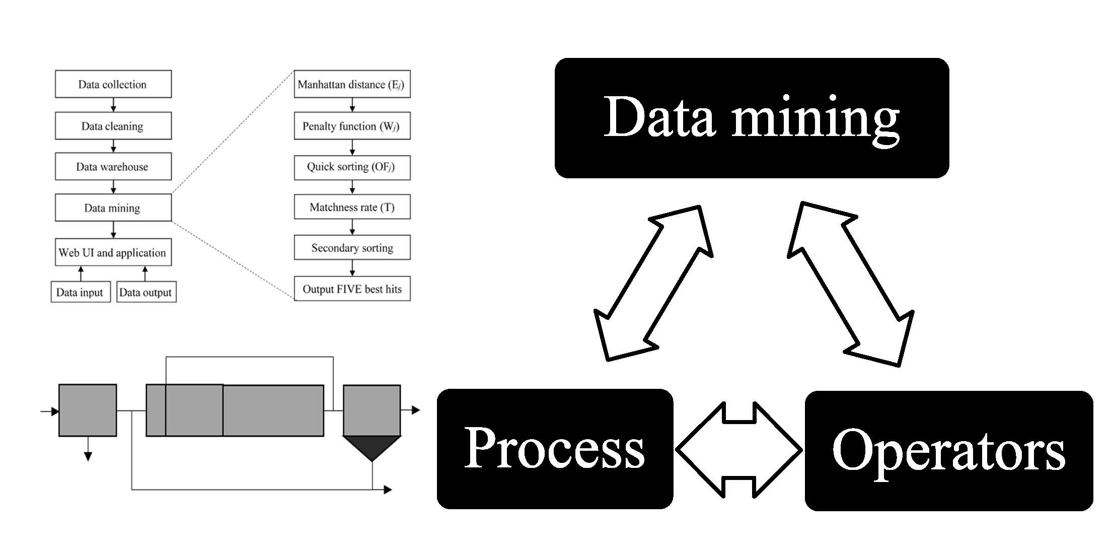 Water | Free Full-Text | A Feasible Data-Driven Mining System to