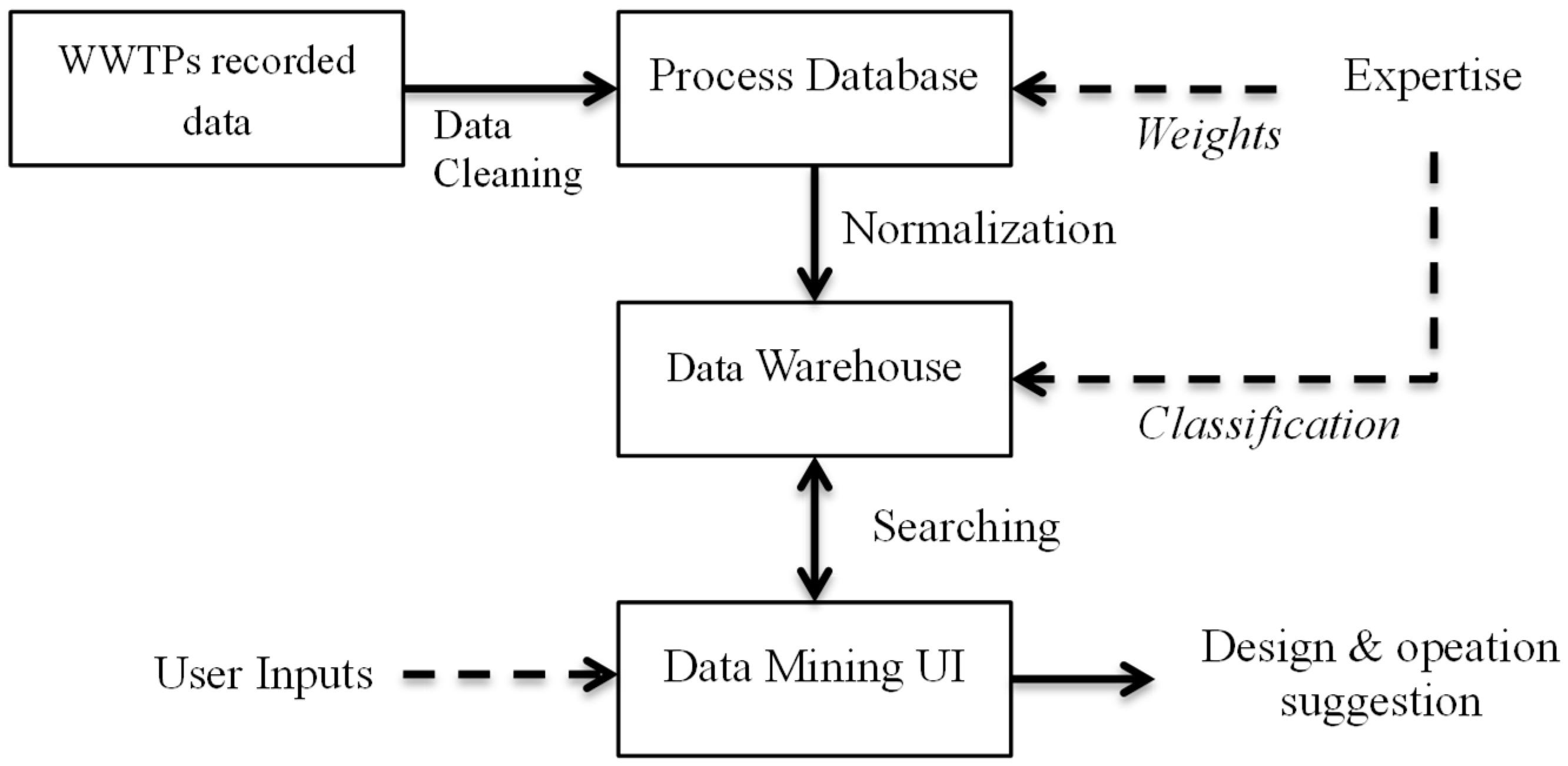 Water Free Full Text A Feasible Data Driven Mining System To S Sbr Process Flow Diagram 10 01342 G001
