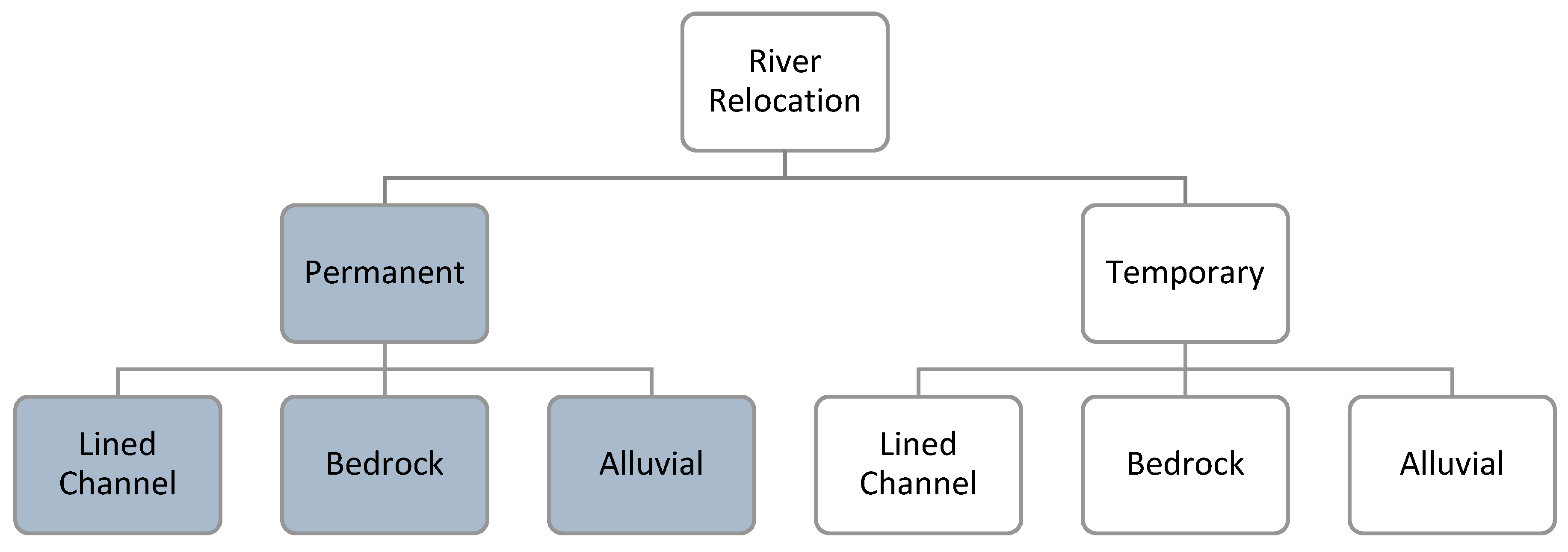 Water Free Full Text River Channel Relocation Problems And Diagram Of The Parts John P Grace Memorial Bridge 10 01360 G003