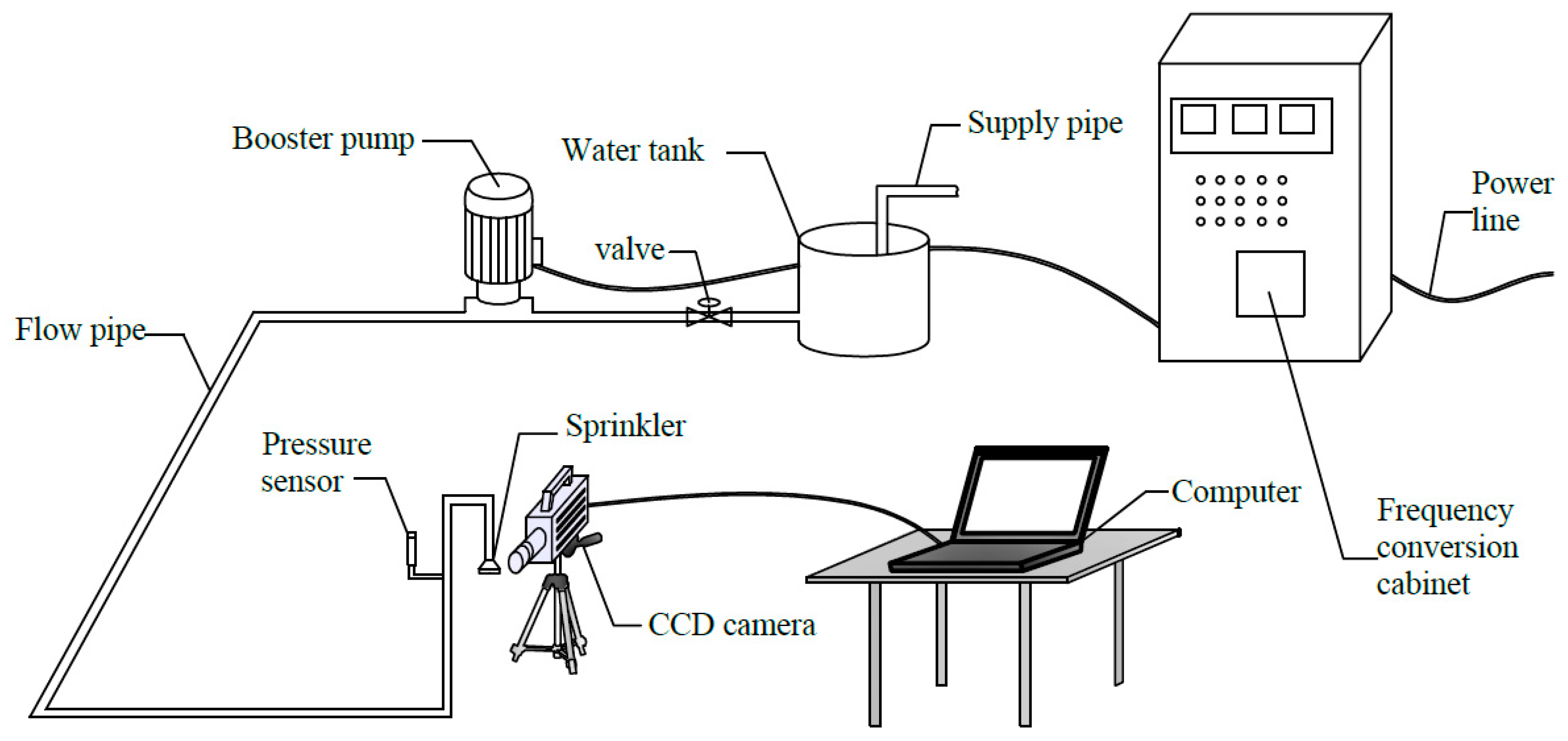 Water Free Full Text Experimental And Simulation Investigation 134 F Head Engine Diagram 10 01365 G002