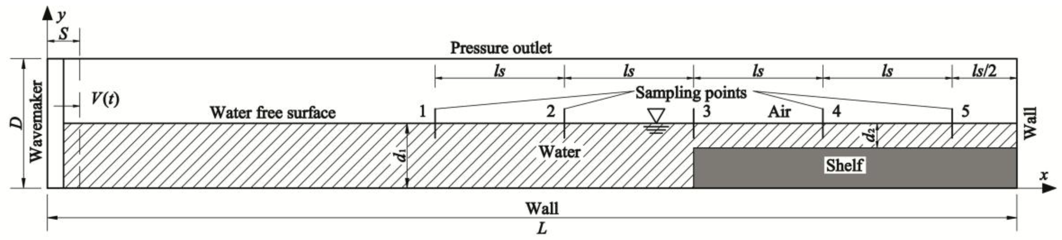 Water | Free Full-Text | Solitary Wave Generation and