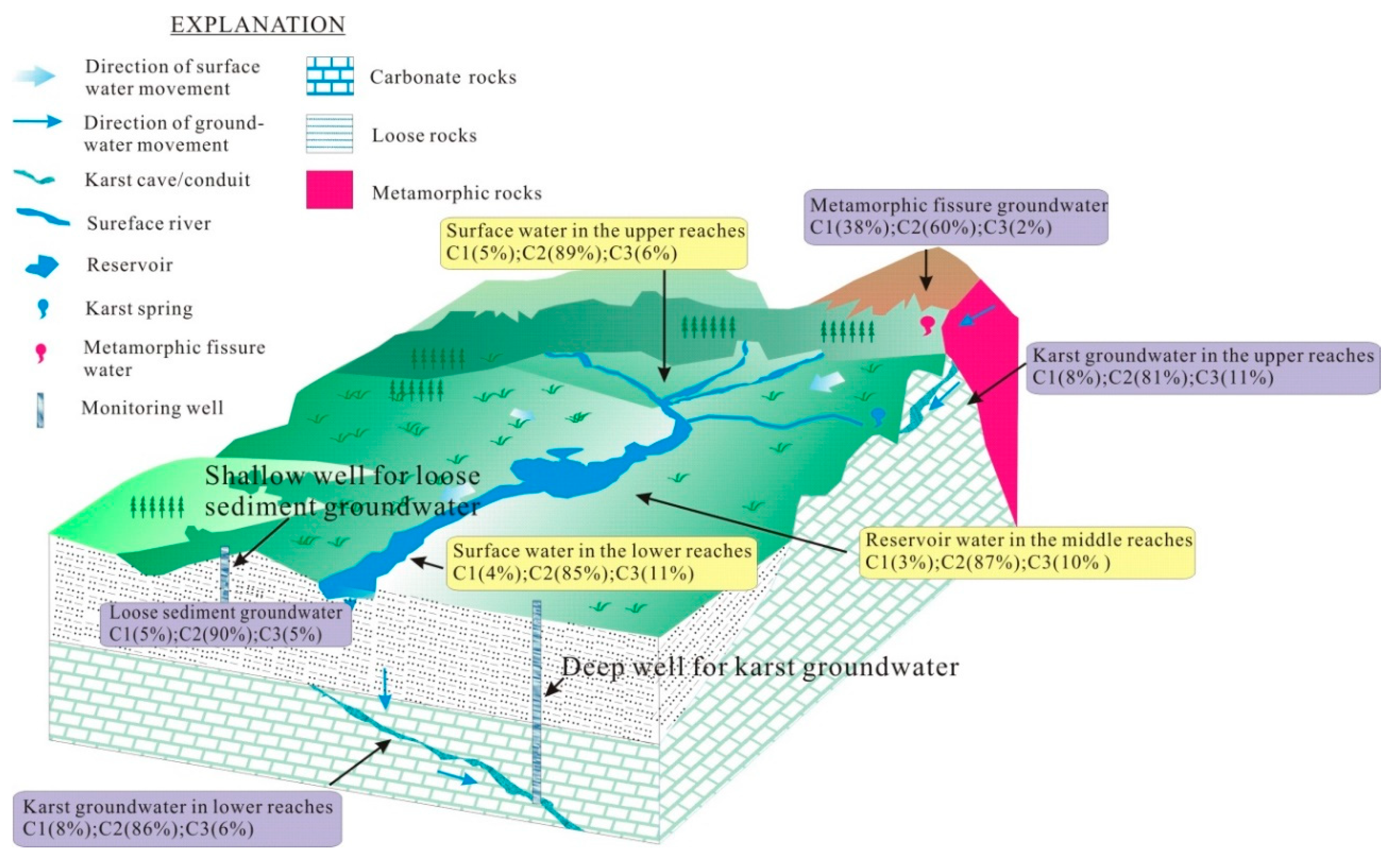 Water   Free Full-Text   FDOM Conversion in Karst Watersheds ...