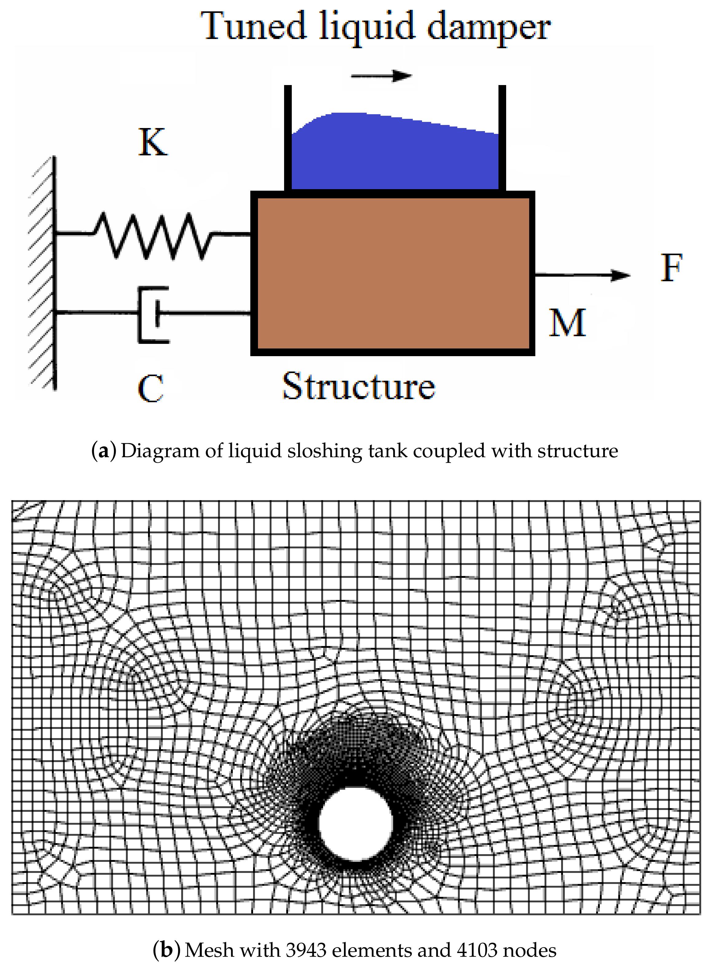 Water | Free Full-Text | Optimal Design of Circular Baffles