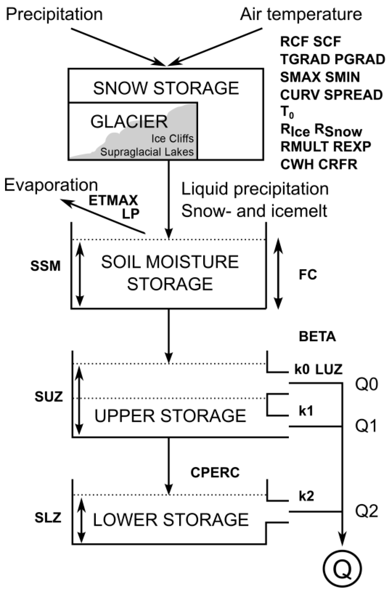 Water Free Full Text Future Climate Change And Its Impact On Diagram Furthermore Rv Freshwater System Line 10 01513 G002