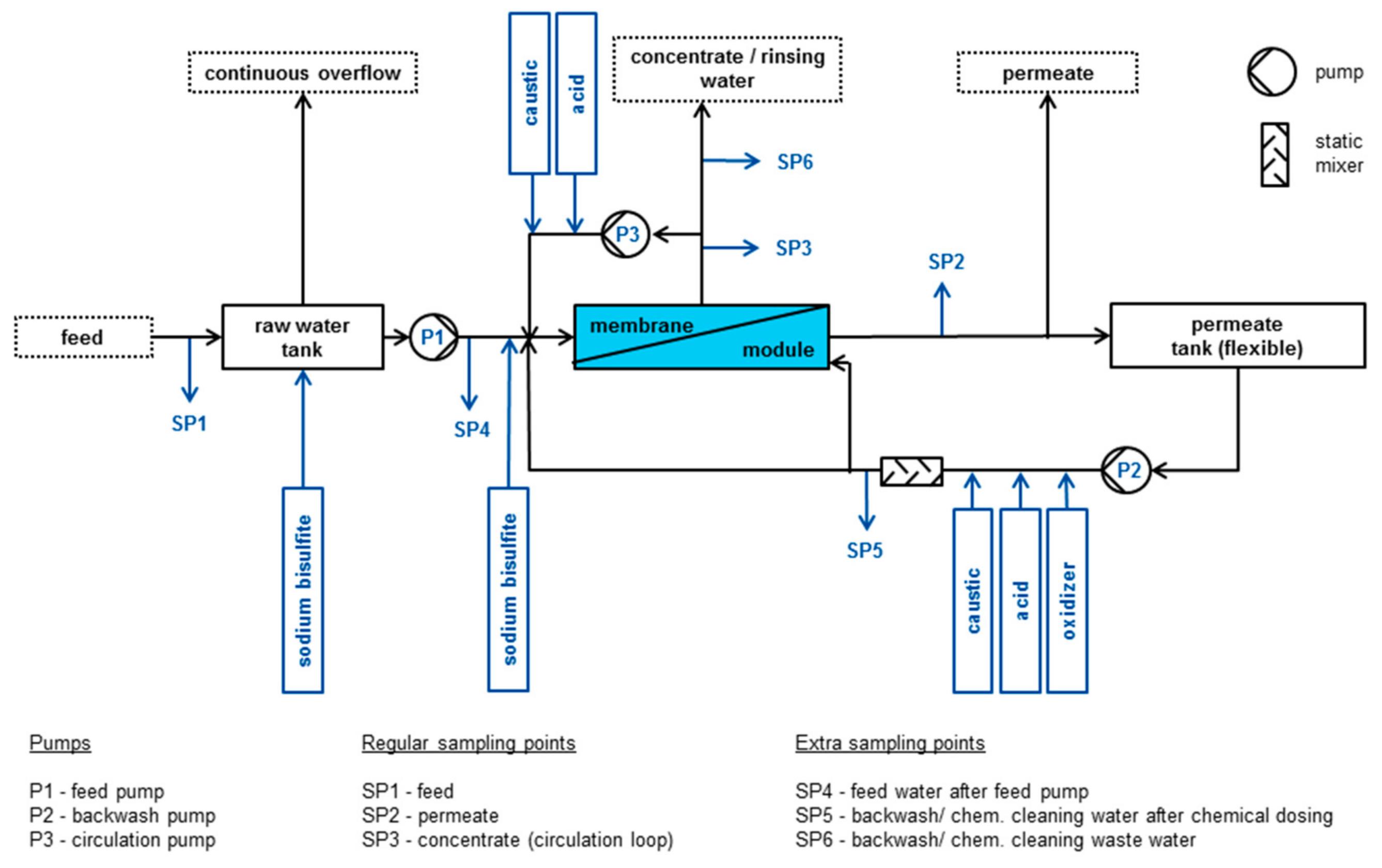 Water   Free Full-Text   Capillary Nanofiltration under
