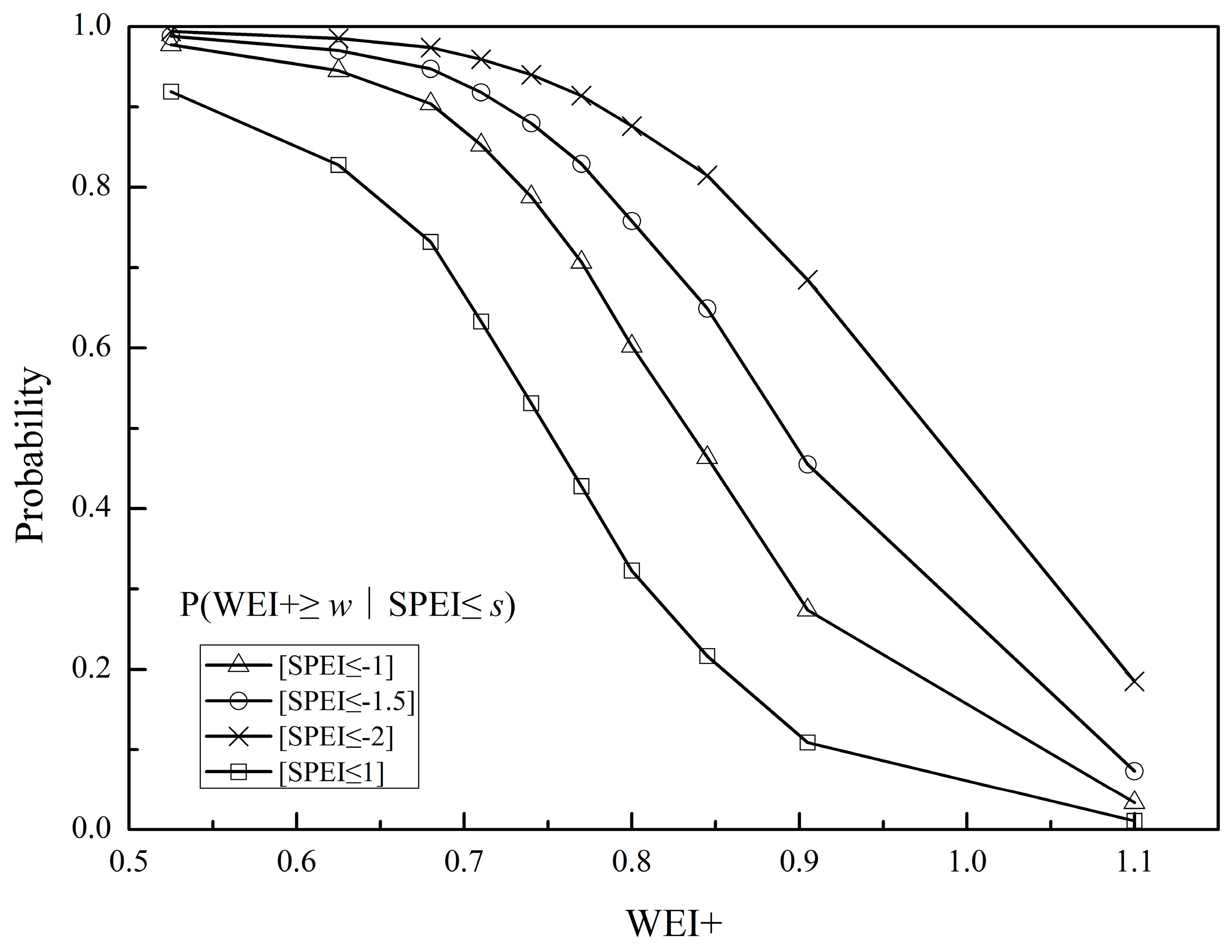 water free full text quantifying the relationship between Water Cycle Tools water 10 01622 g006