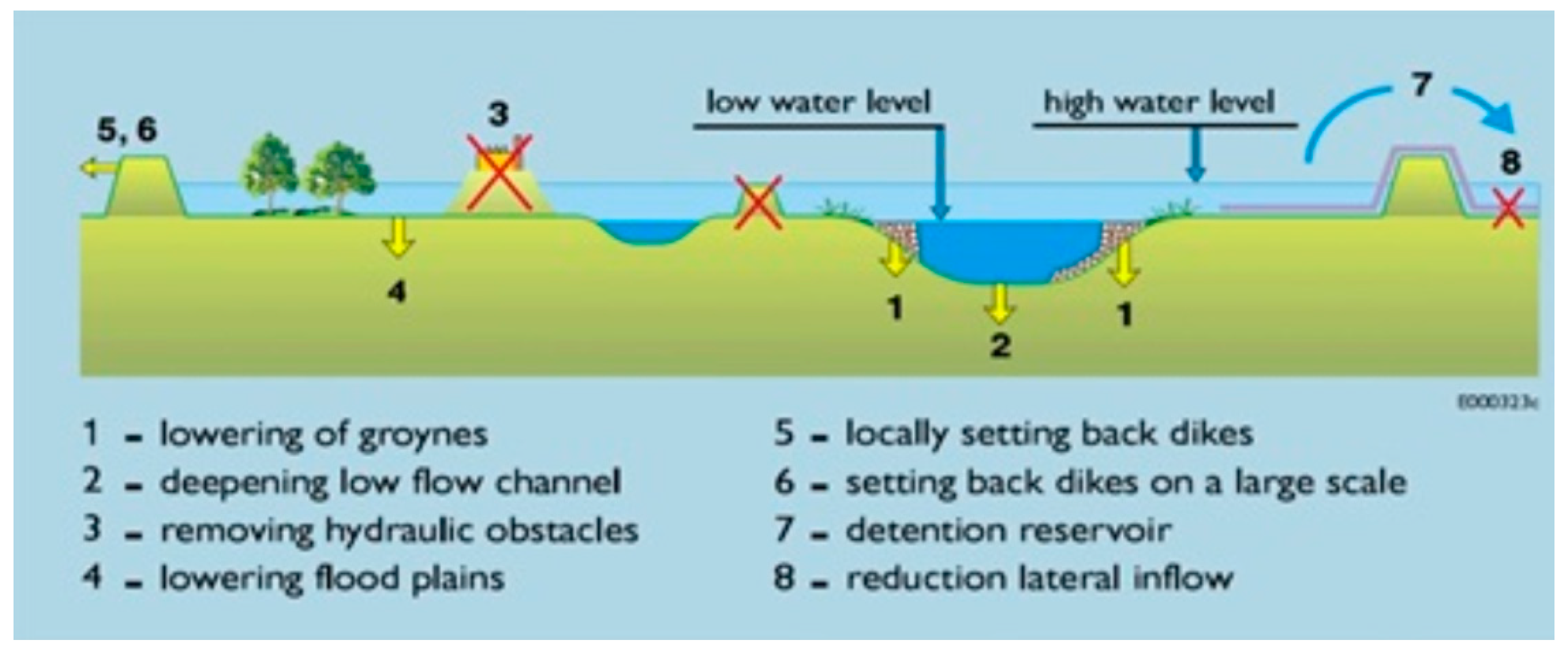 Water | Free Full-Text | A Review of Cost Estimates for