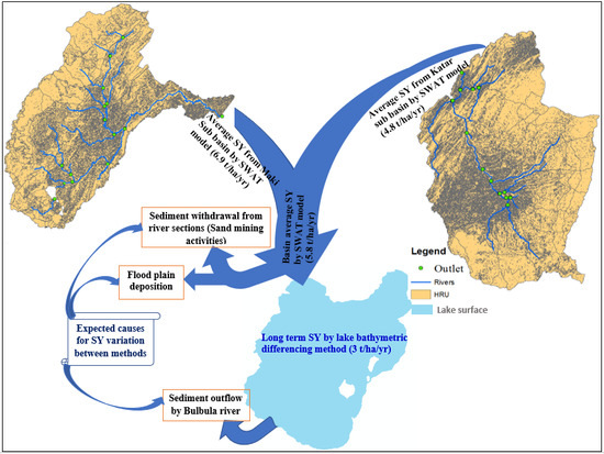 Water | Free Full-Text | Soil Erosion Modelling and Risk