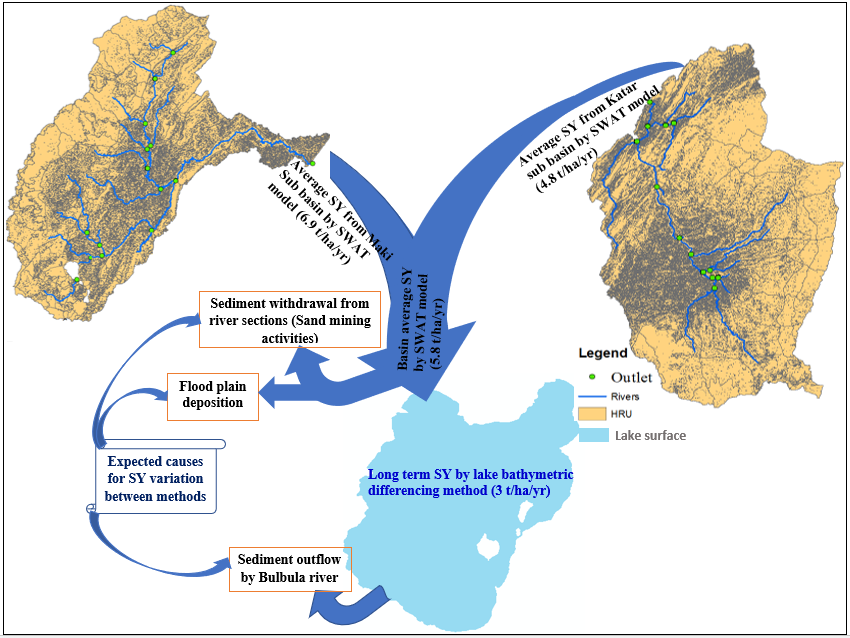 Water   Free Full-Text   Soil Erosion Modelling and Risk