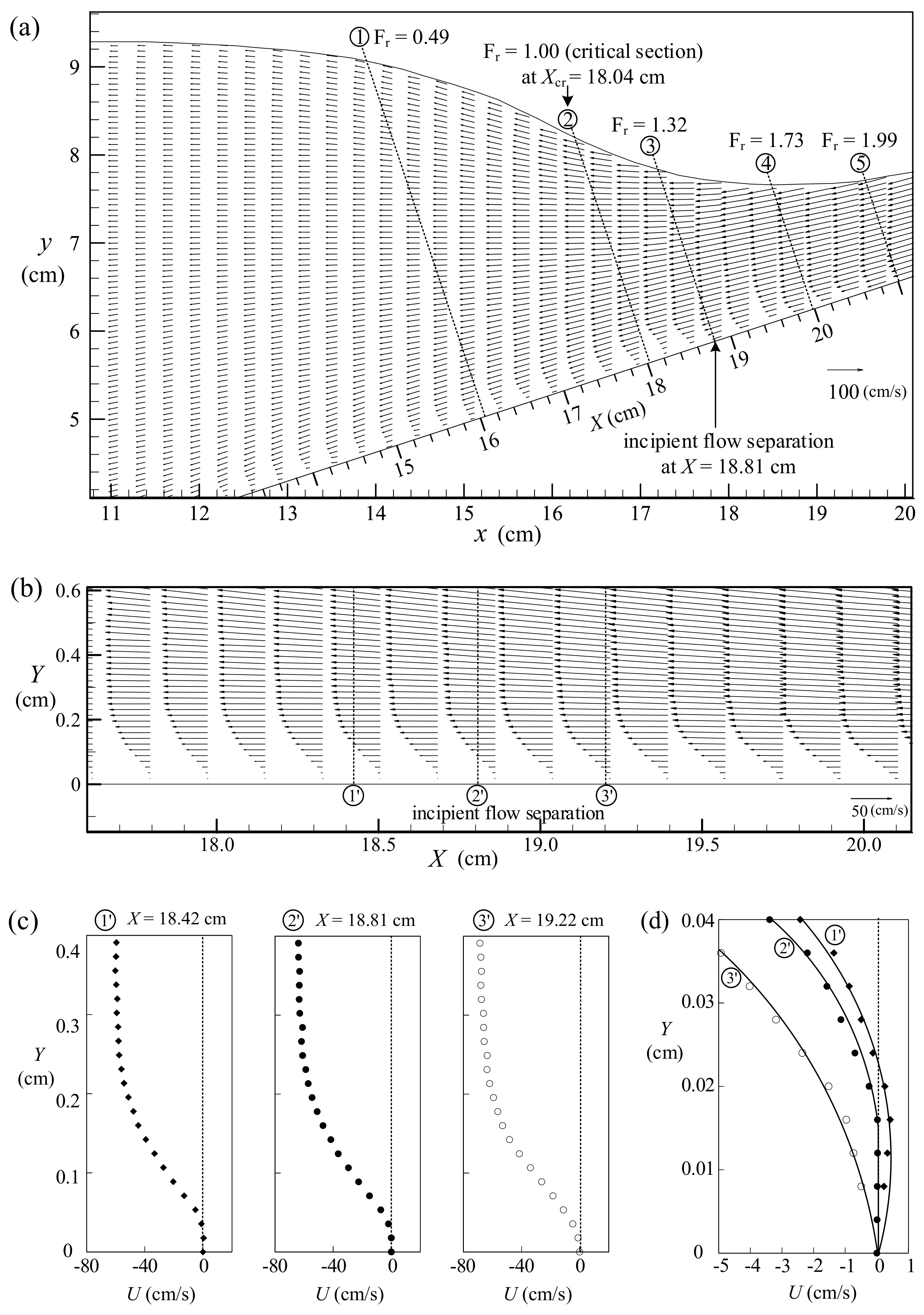 Water | Free Full-Text | Evolution of Velocity Field and