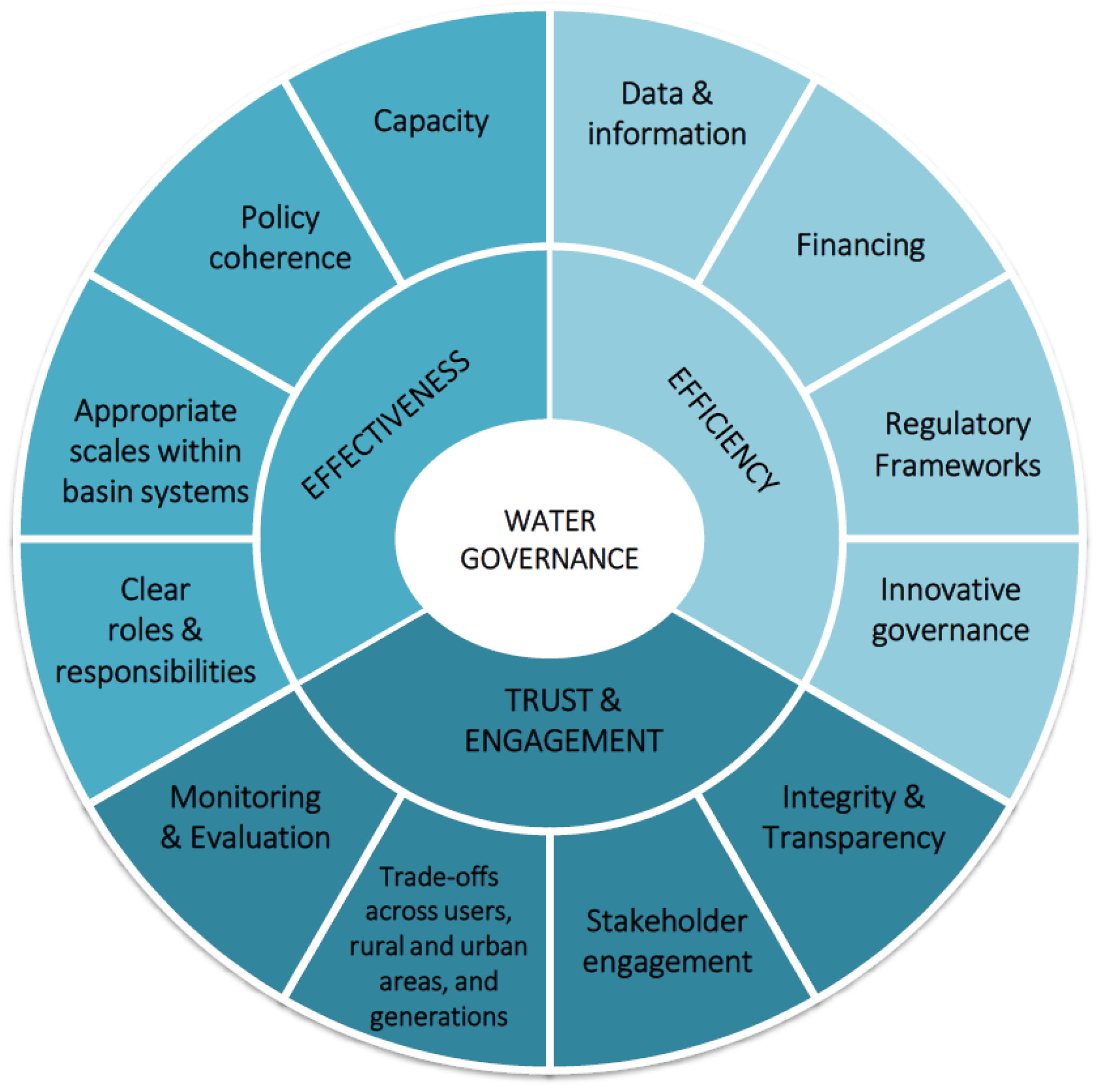 Water | Free Full-Text | Monitoring Water Resources