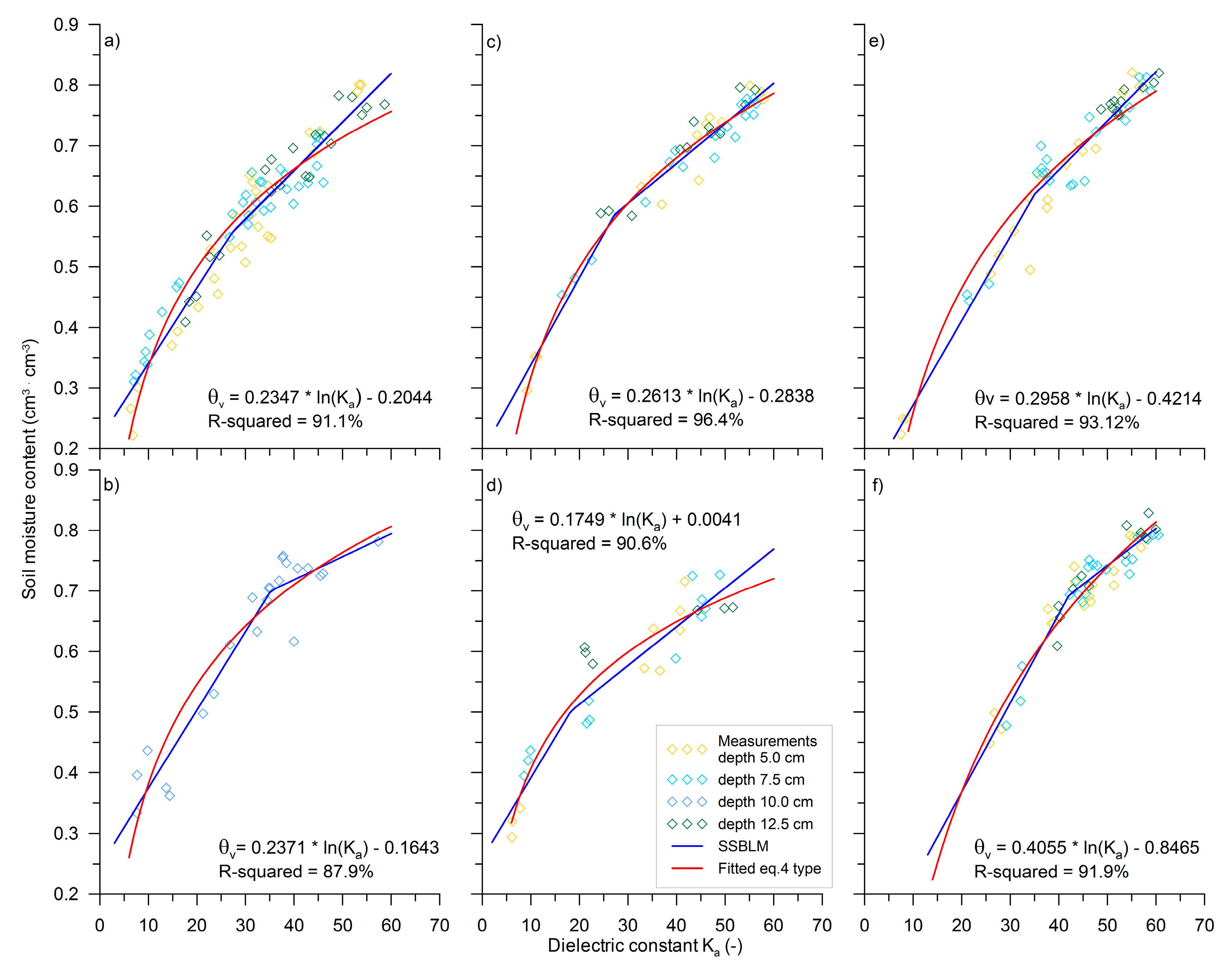 Water   Free Full-Text   Field Calibration of TDR to Assess the Soil