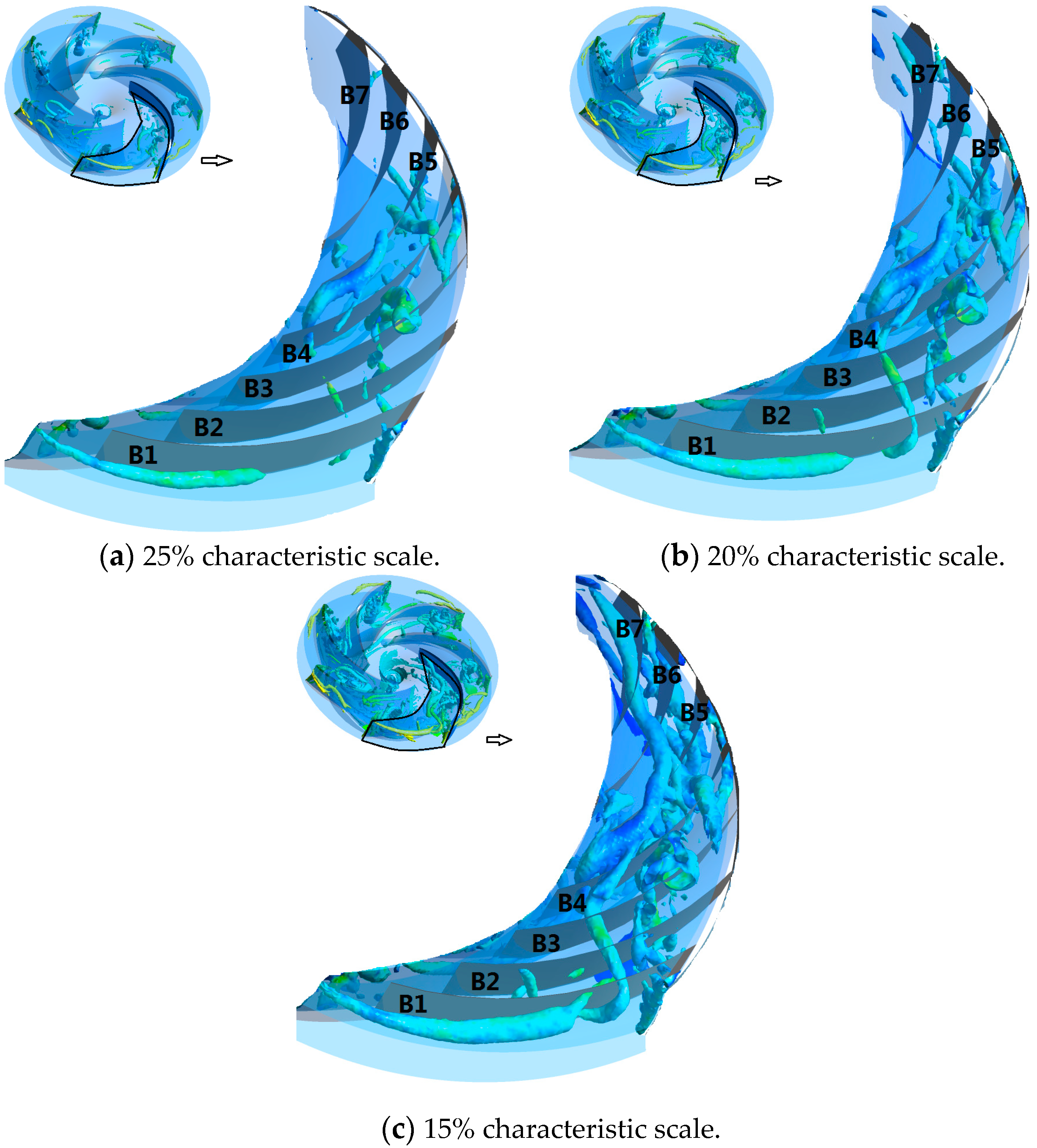 Water | Free Full-Text | Vortex Cascade Features of Turbulent Flow