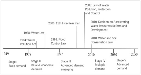 Water | Special Issue : Monitoring and Governance of Water and