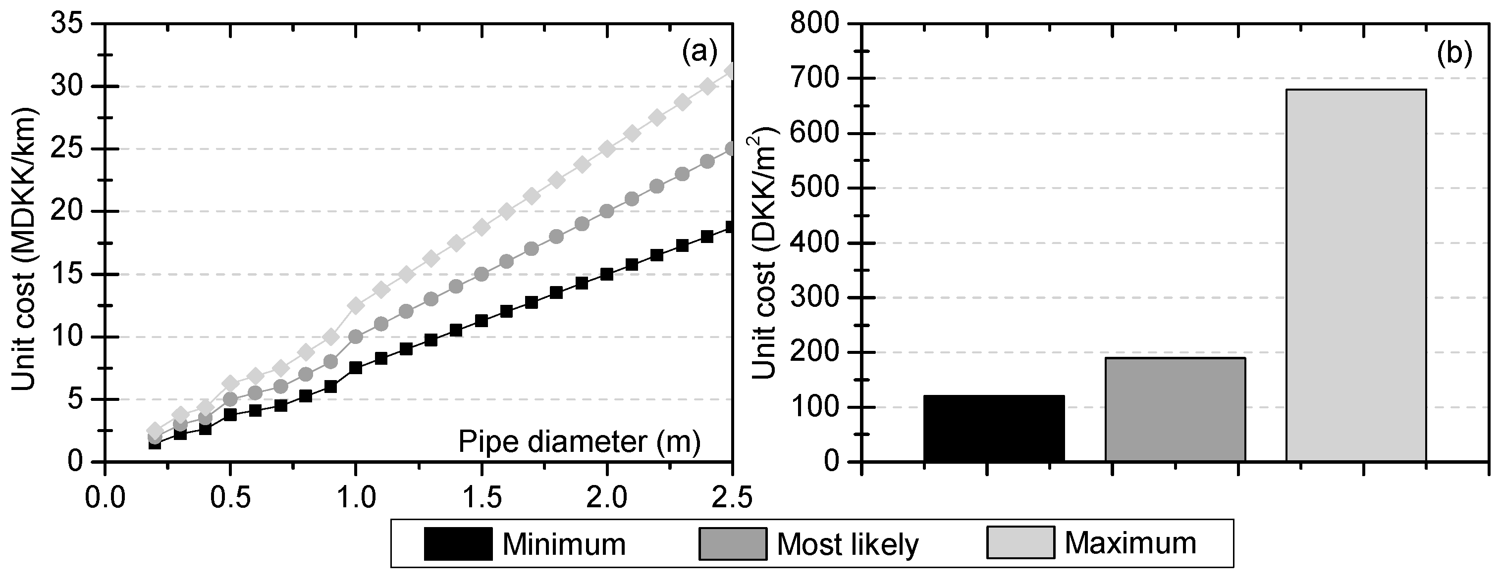 Water | Free Full-Text | Uncertainty Assessment of Climate