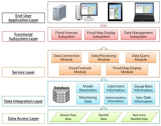 Water Special Issue Flood Forecasting Using Machine Learning Methods