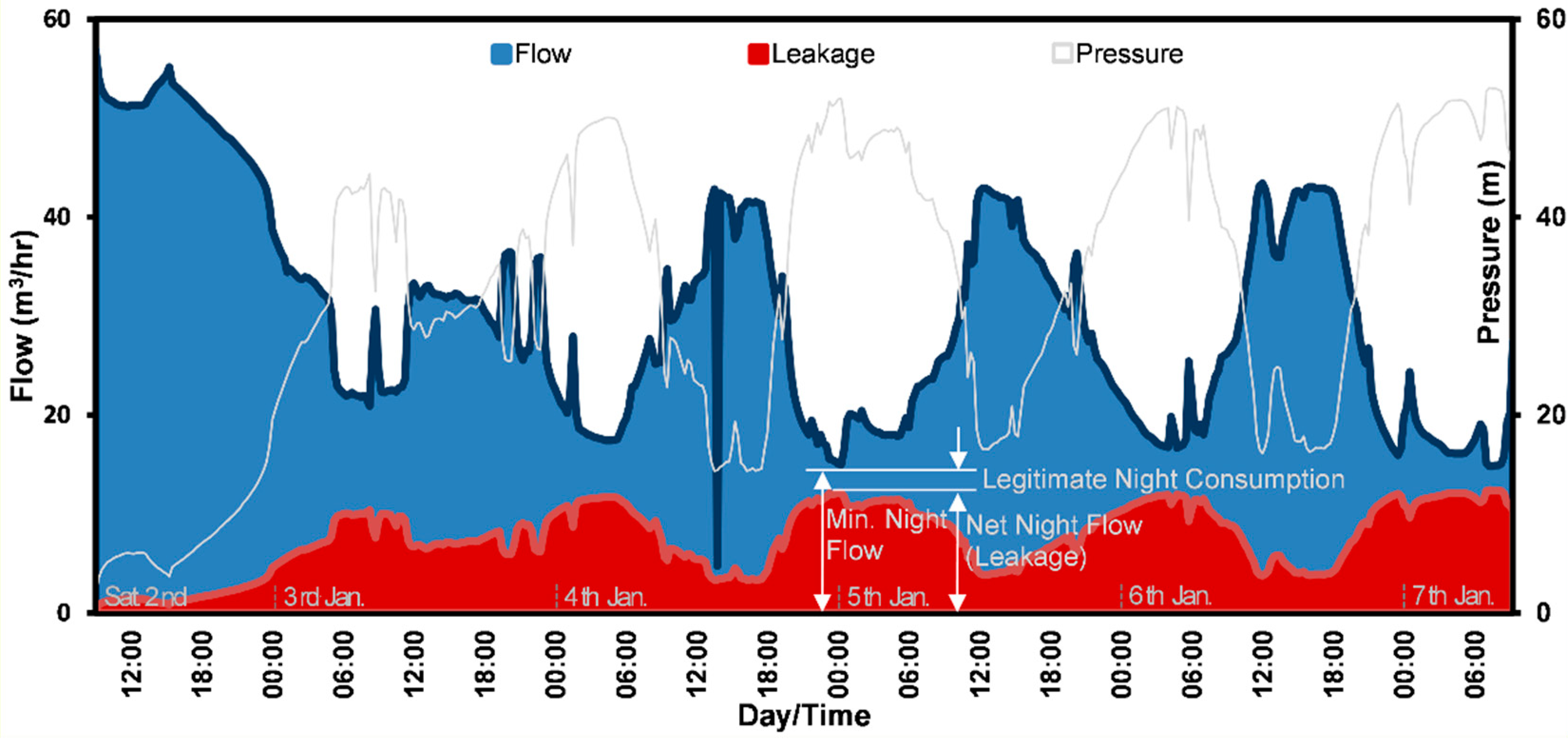 Water Free Full Text Modelling The Leakage Rate And Reduction Using Minimum Night Flow Analysis In An Intermittent Supply System Html