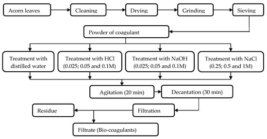 Water Free Full Text Use Of Acorn Leaves As A Natural Coagulant In A Drinking Water Treatment Plant