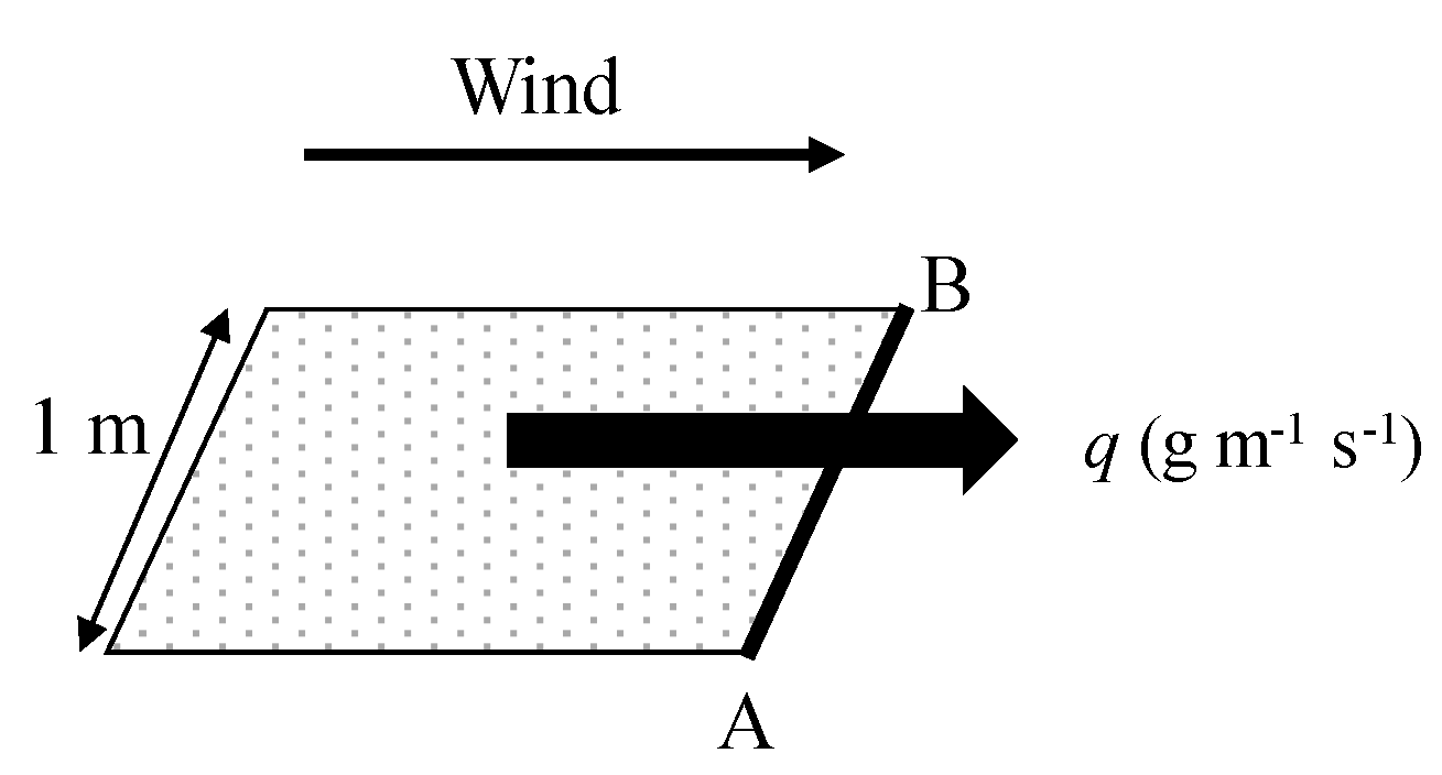 Water | Free Full-Text | Evaluation of the Effect of Wind