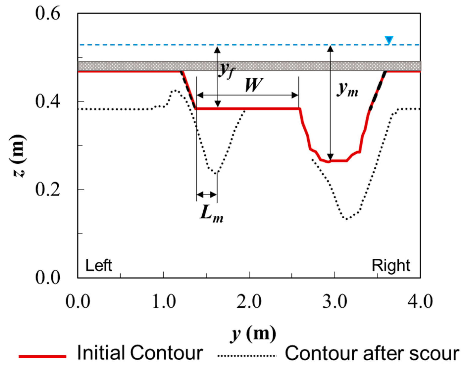 Water | Free Full-Text | Time-Averaged Turbulent Velocity