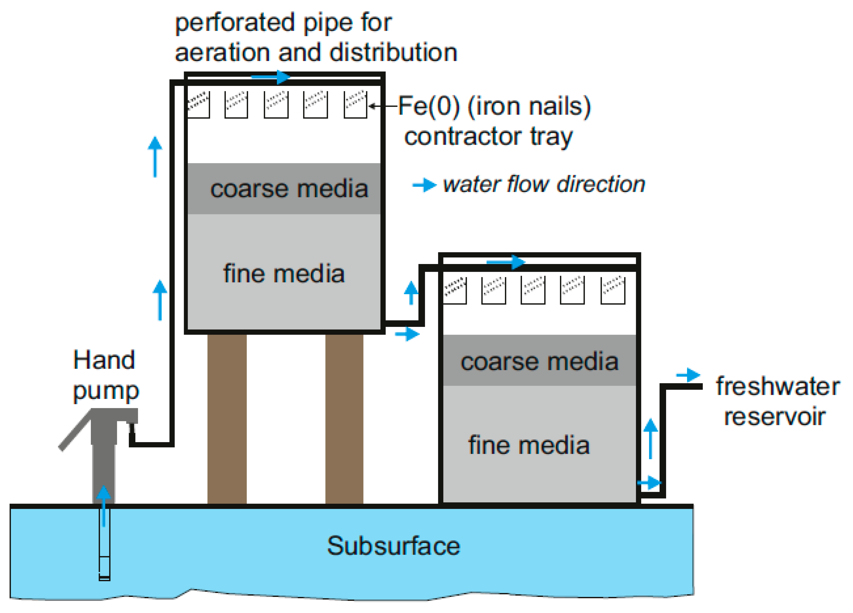Water | Free Full-Text | Fe0/H2O Filtration Systems for
