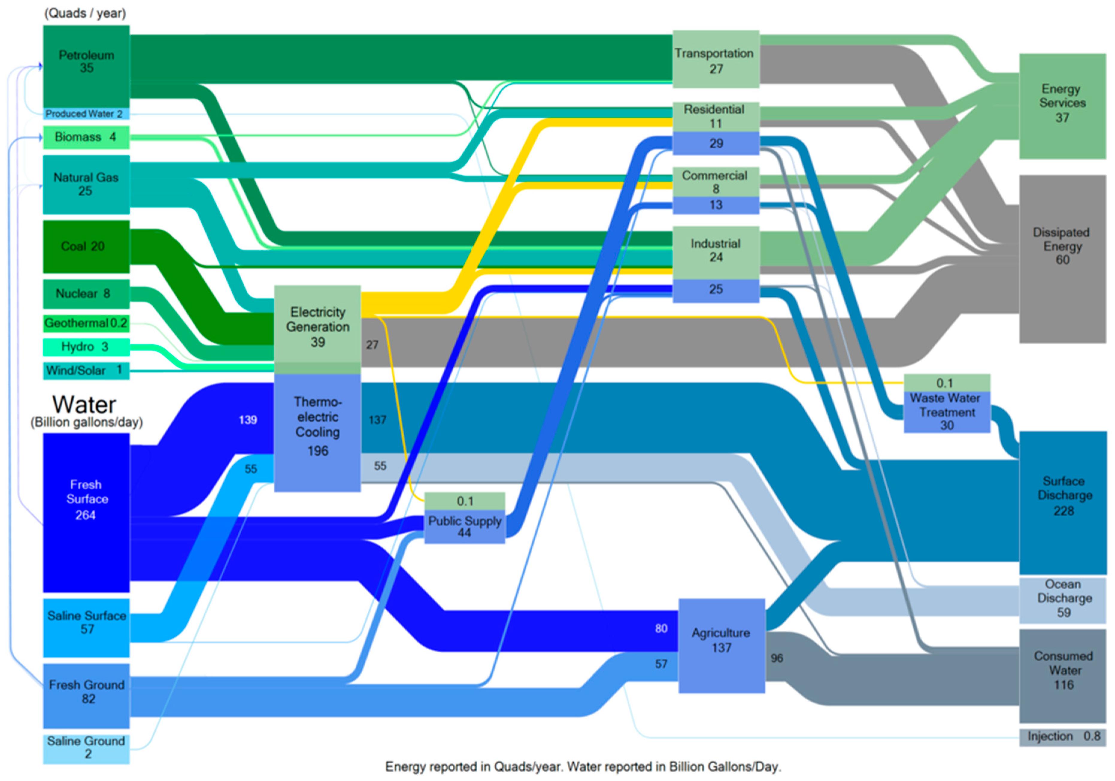nexus 4 circuit diagram water free full text water   energy nexus in typical industrial  water   energy nexus