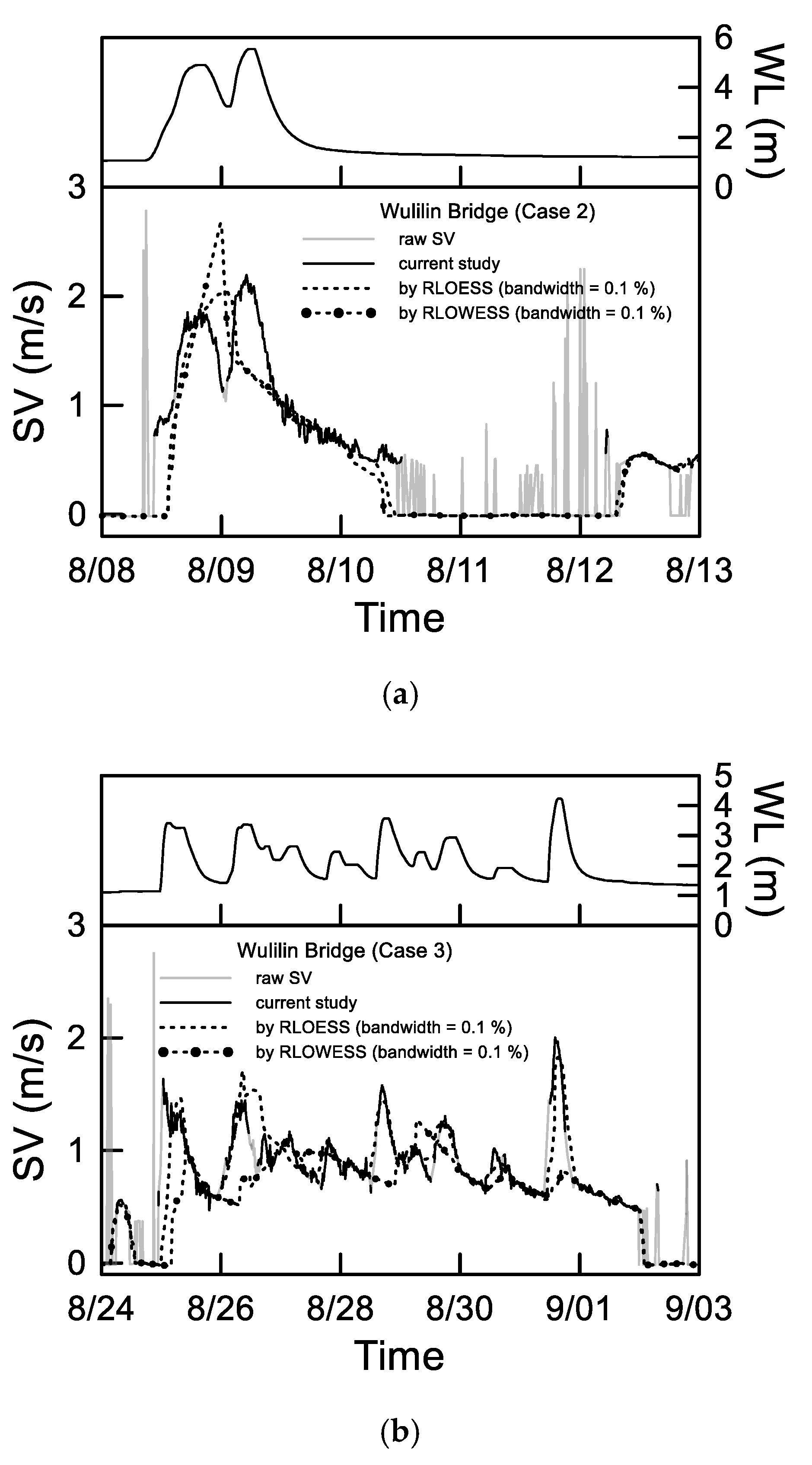 Water | Free Full-Text | Filtering Continuous River Surface Velocity