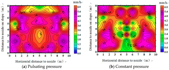 Water | Free Full-Text | Effect of Pulsating Pressure on