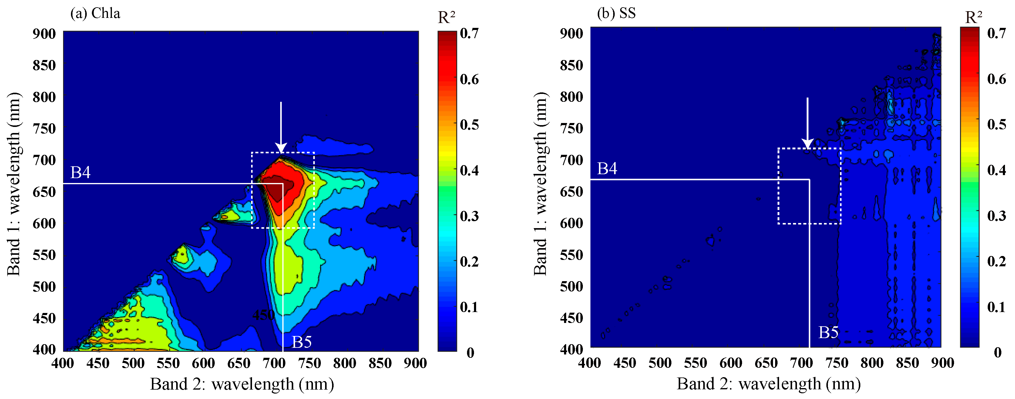 Water | Free Full-Text | A Simple Red Tide Monitoring Method