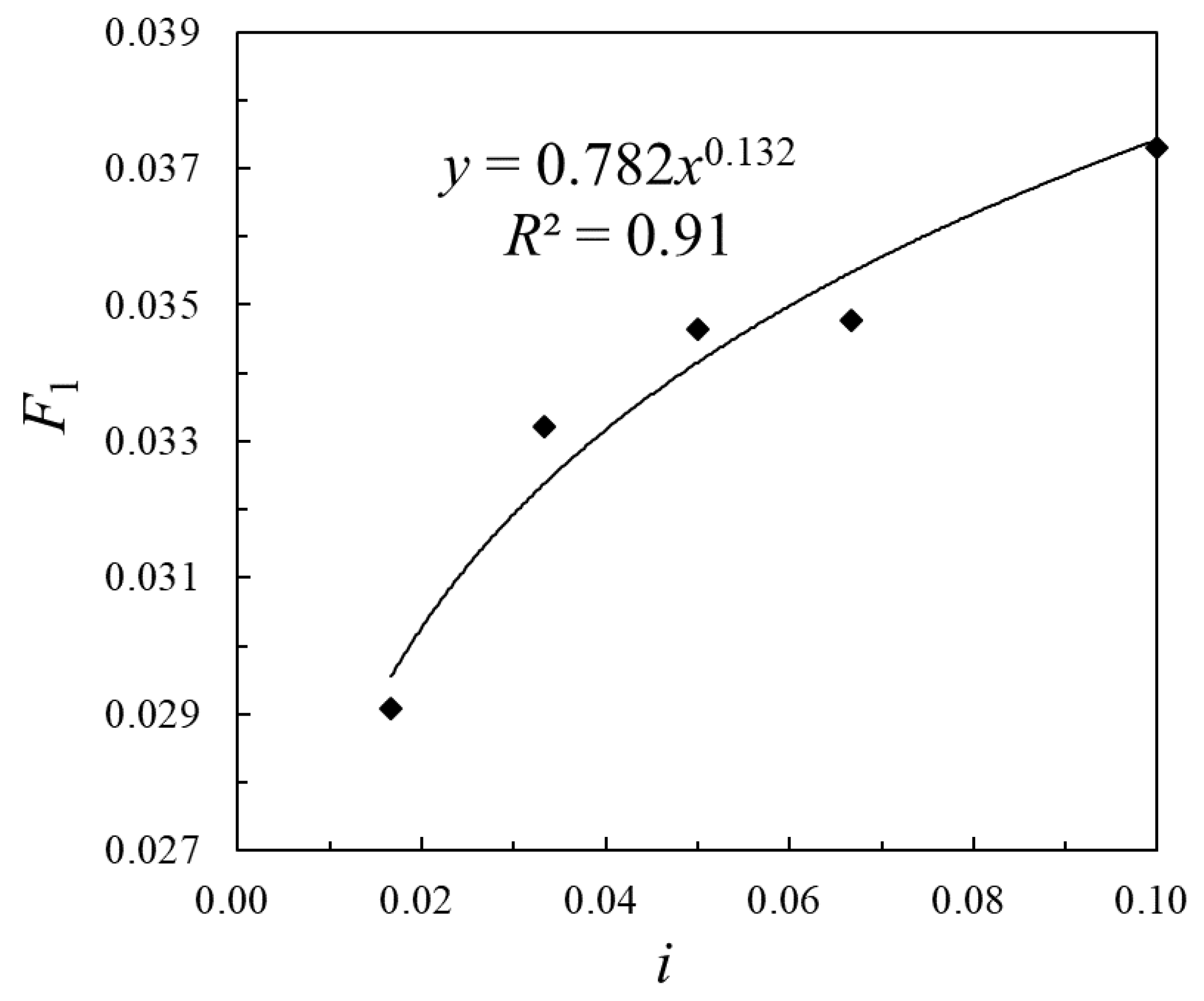 Water | Free Full-Text | Impact Analysis of Slope on the Head Loss