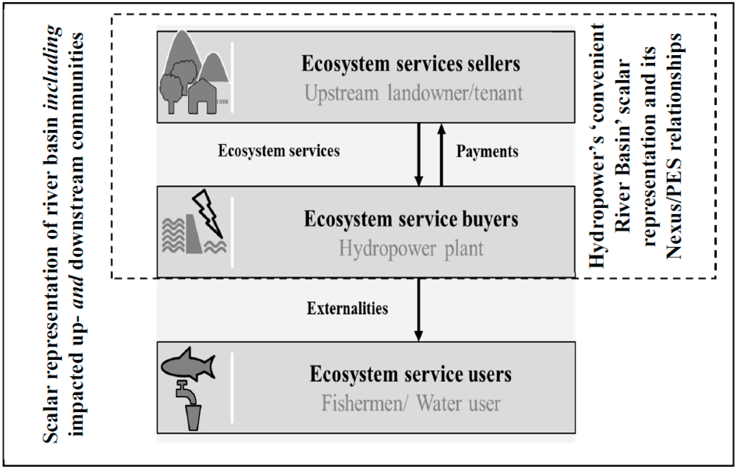 Water | Free Full-Text | Payment for Ecosystem Services and the