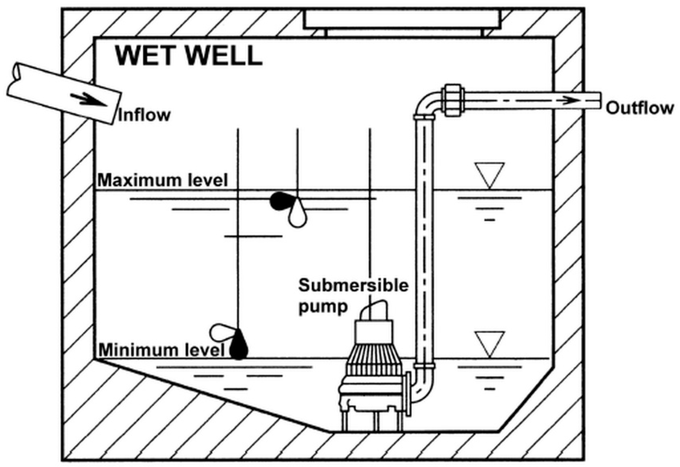 Water | Free Full-Text | Wastewater Pump Control under