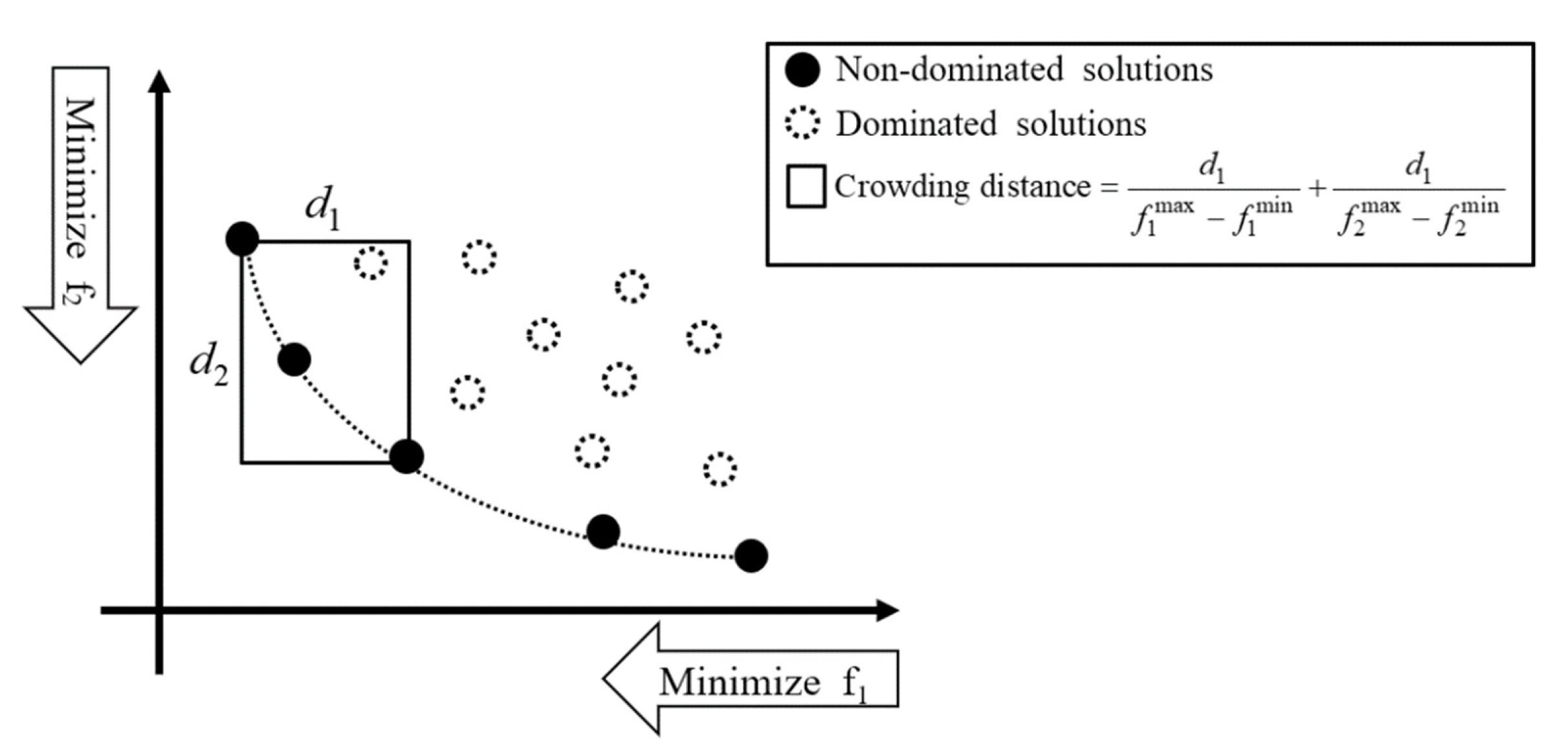 Water Free Full Text Self Adaptive Models For Water Distribution System Design Using Single Multi Objective Optimization Approaches Html
