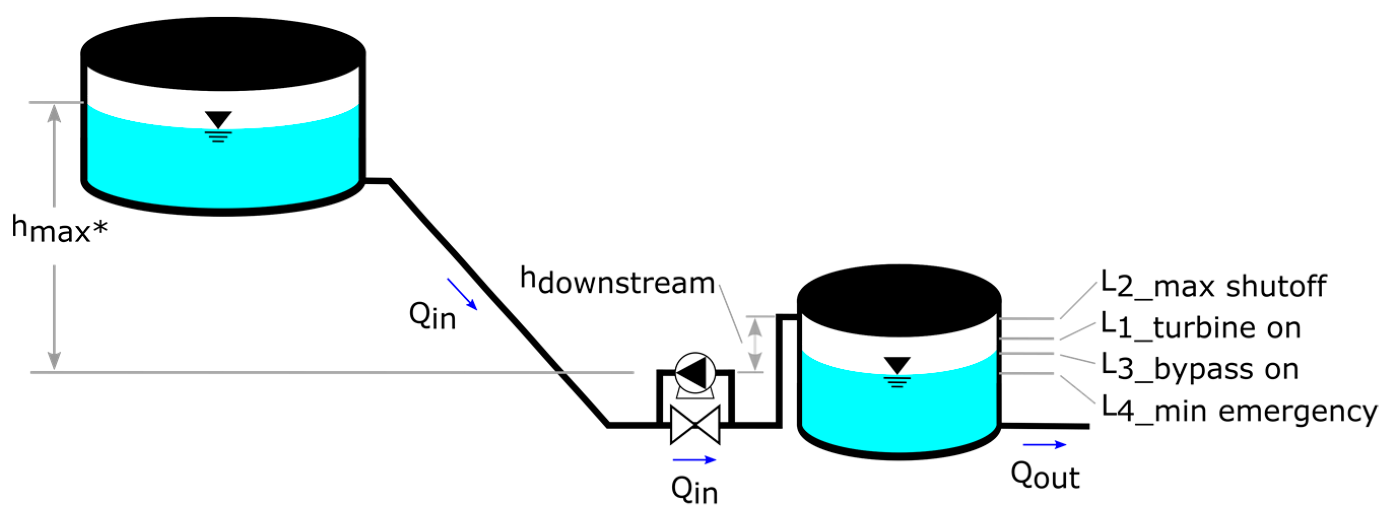 Water | Free Full-Text | Microturbines at Drinking Water
