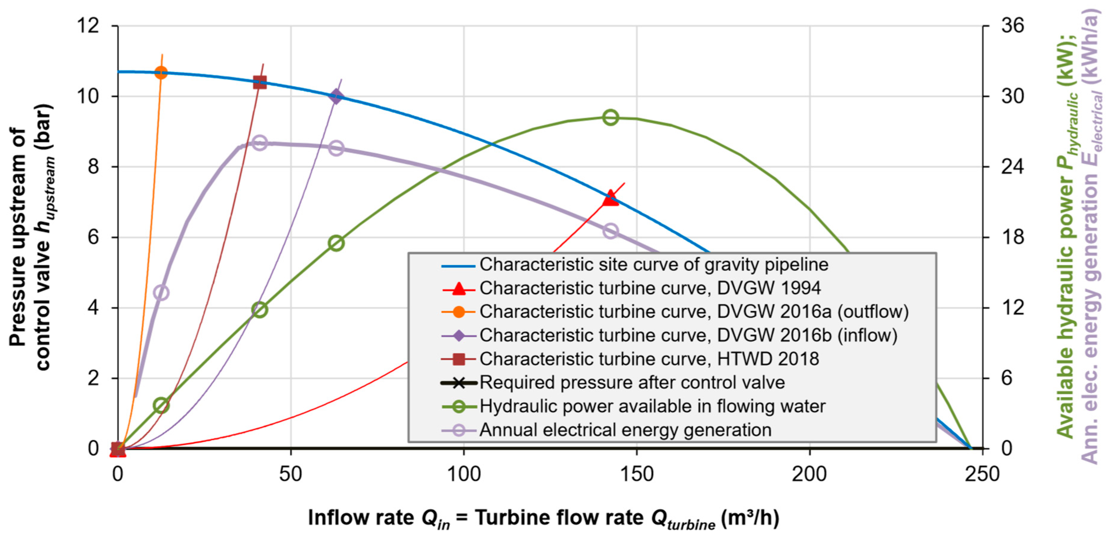 Water | Free Full-Text | Microturbines at Drinking Water Tanks Fed