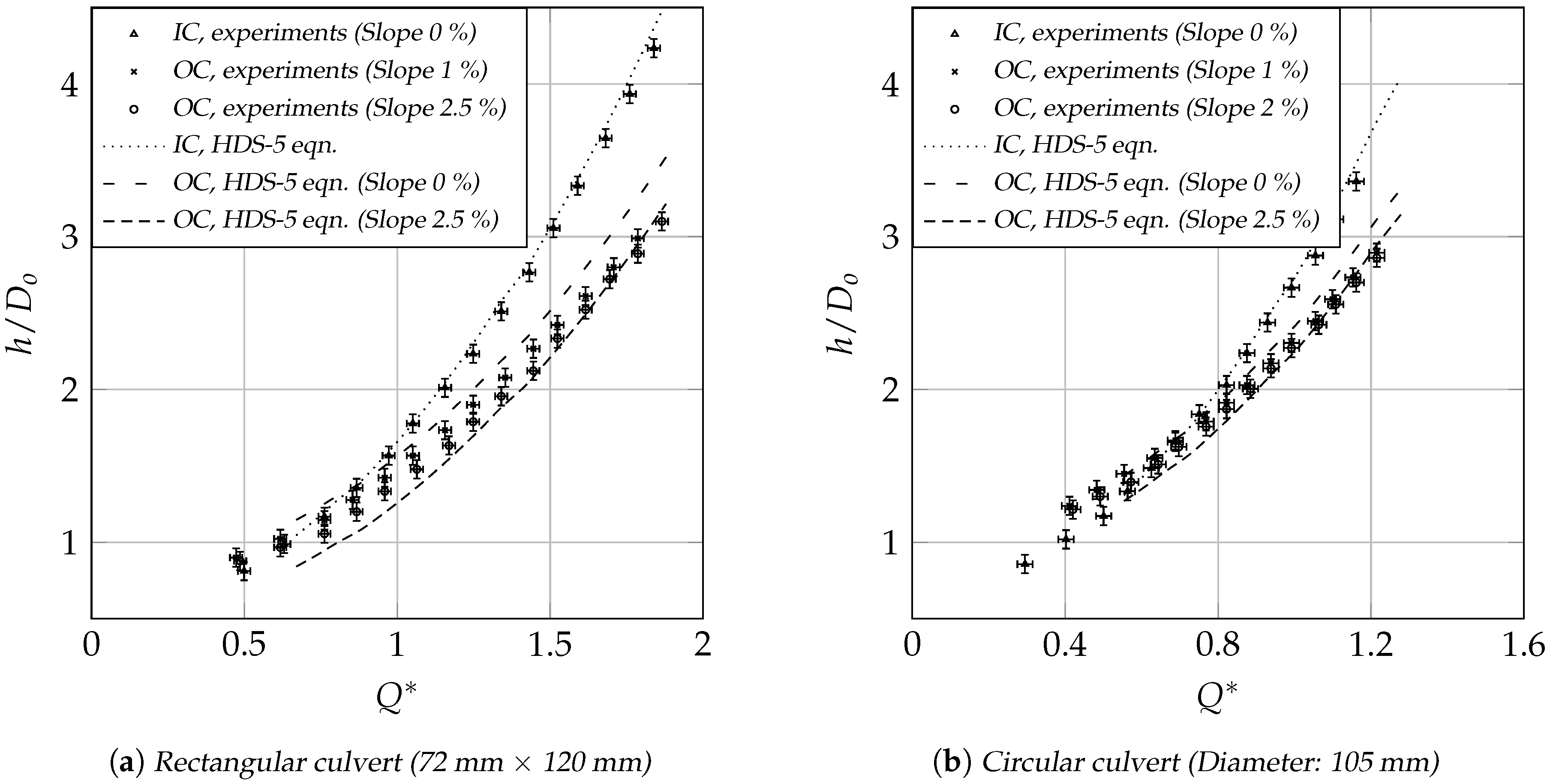 Water   Free Full-Text   Flow Control in Culverts: A Performance