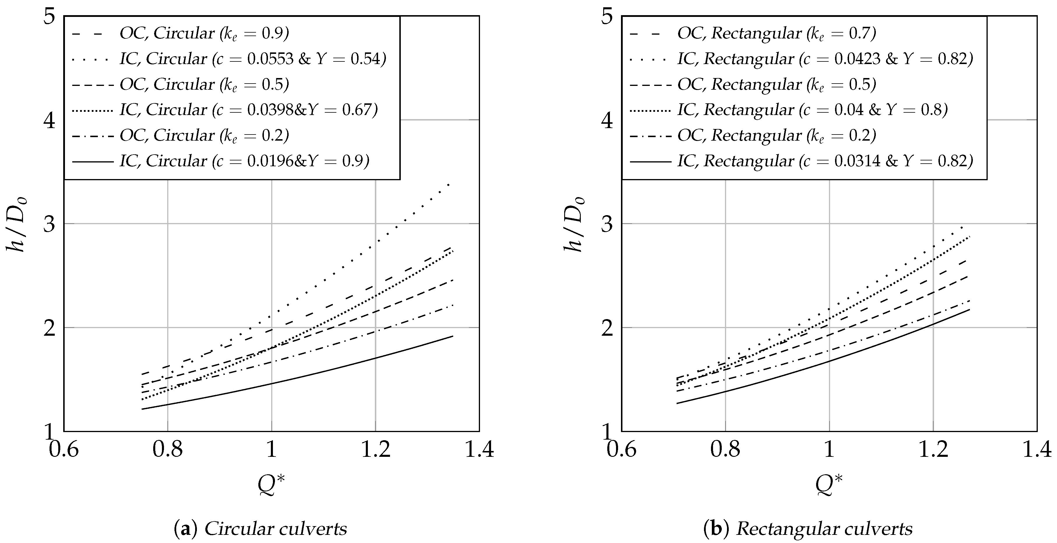 Water | Free Full-Text | Flow Control in Culverts: A