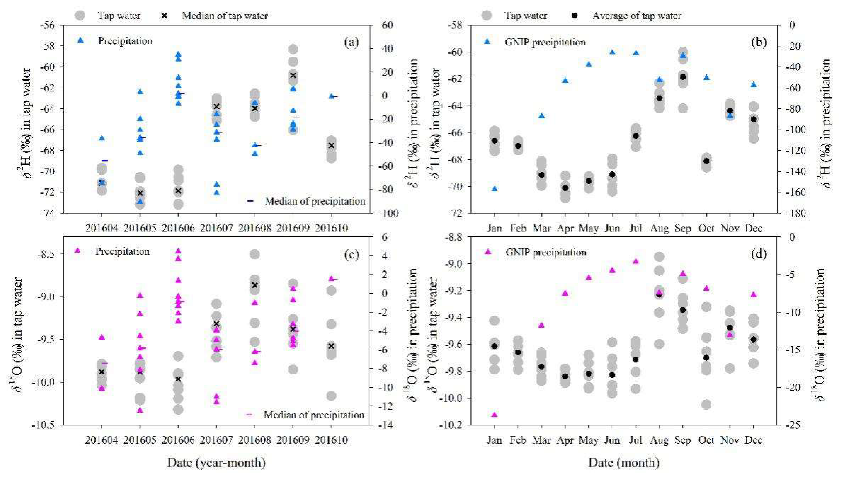 Water   Free Full-Text   Stable Isotope Ratios in Tap Water