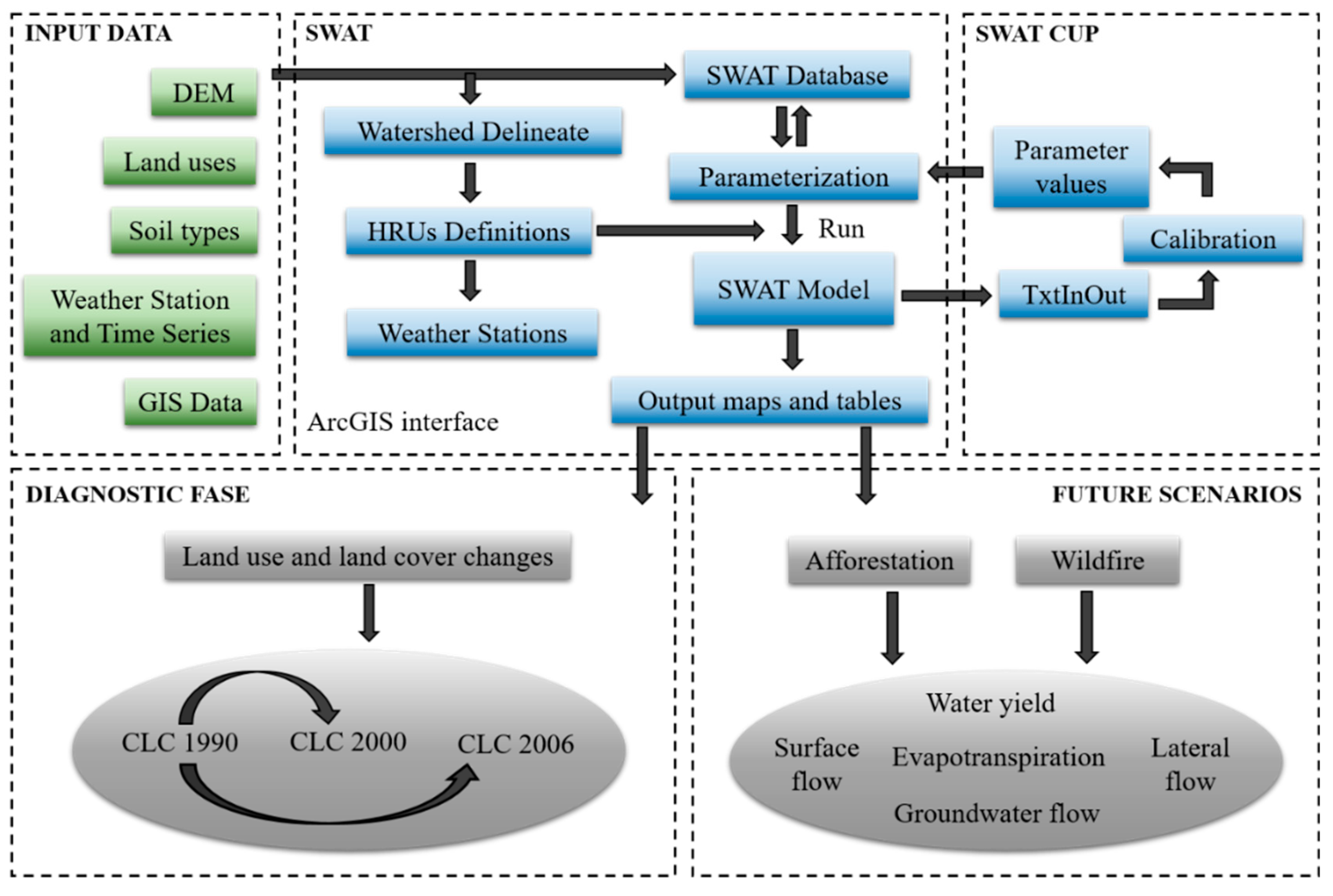 Water | Free Full-Text | Hydrologic Impacts of Land Use Changes in