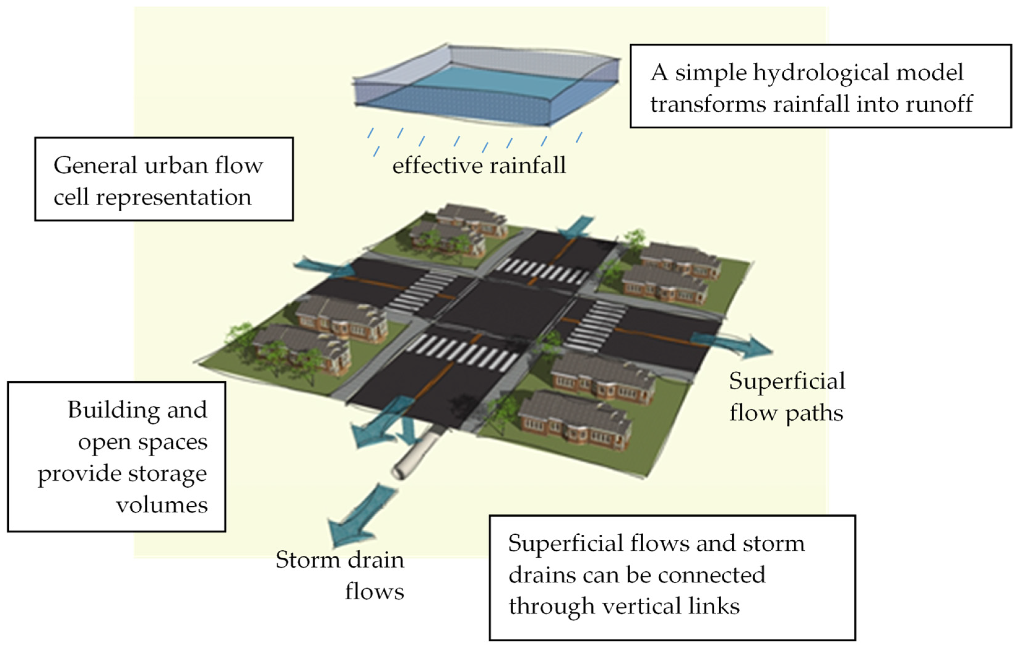 Water Free Full Text A Framework To Evaluate Urban Flood Resilience Of Design Alternatives For Flood Defence Considering Future Adverse Scenarios Html
