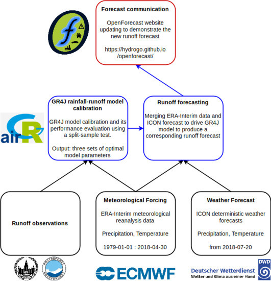 Water | An Open Access Journal from MDPI