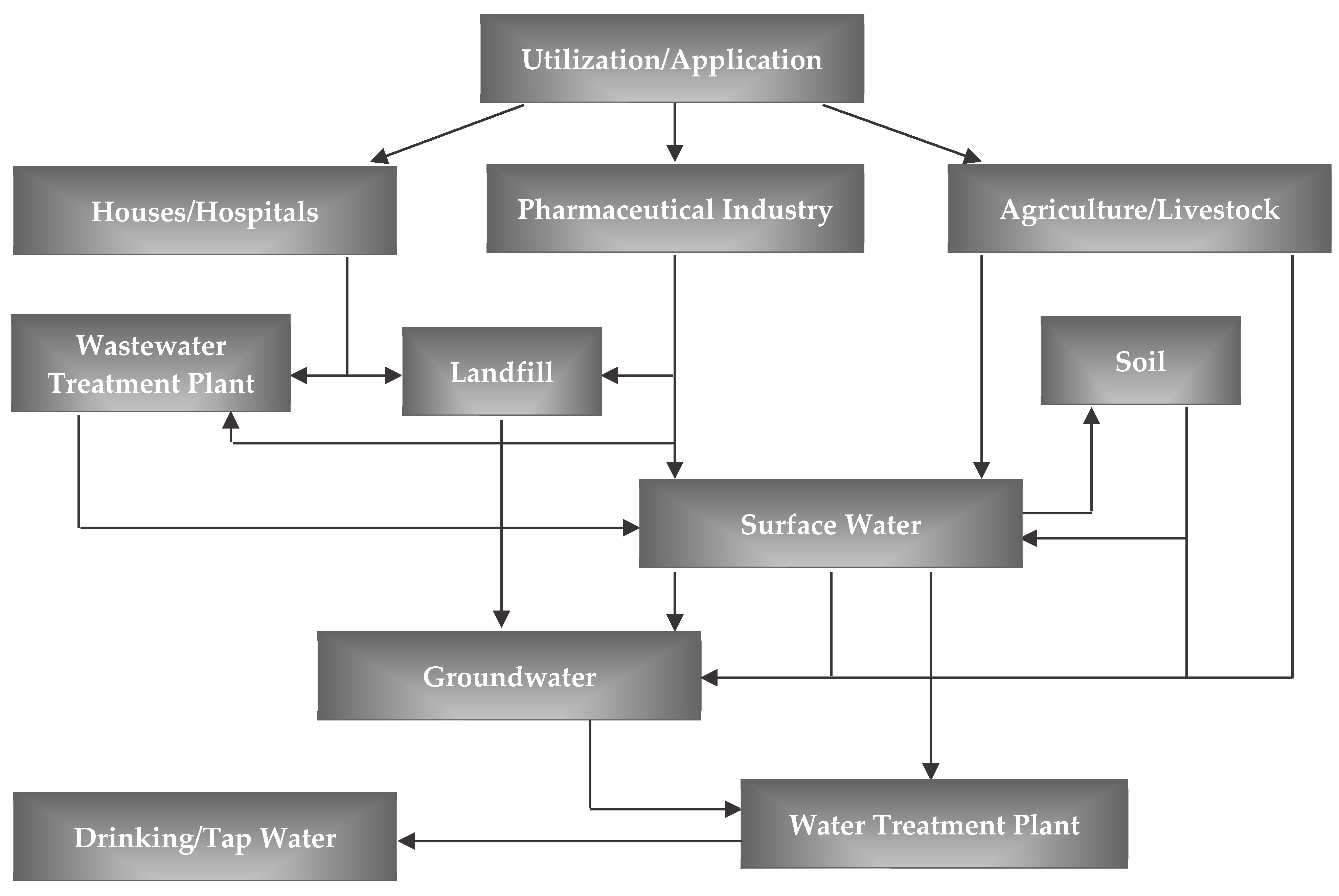 Water Free Full Text The Use Of Algae And Fungi For Removal Of Pharmaceuticals By Bioremediation And Biosorption Processes A Review Html