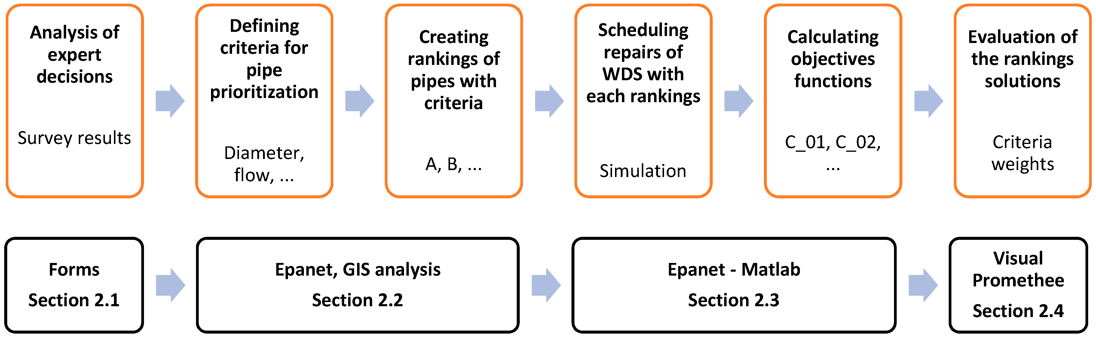 Water | Free Full-Text | Ranking Approach to Scheduling