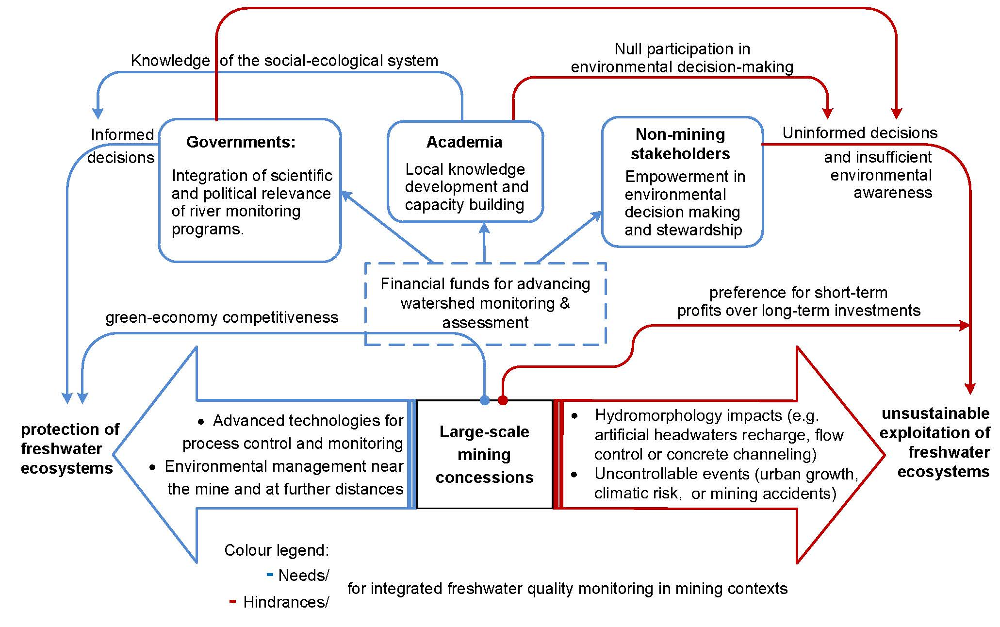 Small-scale Freshwater Toxicity Investigations: Volume 2 - Hazard Assessment Schemes